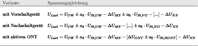 \begin{tabular}{ll} \hline \rowcolor[gray]{.9} Variante & Spannungsgleichung \\ \hline & \\ mit Vorschaltger䴠& $U_{Last} = U_{UW} \pm a_4 \cdot U_{St,UW} - \Delta U_{MS} \pm a_6 \cdot U_{St,VG} - [...] - \Delta U_{NS}$\\ & \\ mit Nachschaltger䴠& $U_{Last} = U_{UW} \pm a_4 \cdot U_{St,UW} - \Delta U_{MS} - [...] \pm a_6 \cdot U_{St,NG} - \Delta U_{NS}$\\ & \\ mit aktiven ONT & $U_{Last} = U_{UW} \pm a_4 \cdot U_{St,UW} - \Delta U_{MS} - \left[ \Delta U_{ONT} \pm a_6 \cdot U_{St,RONT} \right] - \Delta U_{NS}$\\ & \\ \hline \end{tabular}