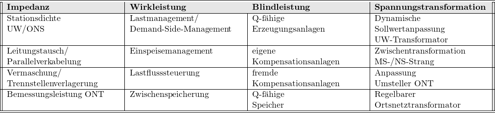 \begin{tabular}{||p{5 cm}|p{5 cm}|p{5 cm}|p{5 cm}||} \hline \hline \rowcolor[gray]{.9} \textbf{Impedanz} & \textbf{Wirkleistung} & \textbf{Blindleistung} & \textbf{Spannungstransformation} \ \hline Stationsdichte\newline UW/ONS & Lastmanagement/\newline Demand-Side-Management & Q-f䨩ge\newline Erzeugungsanlagen & Dynamische\newline Sollwertanpassung\newline UW-Transformator \ \hline Leitungstausch/\newline Parallelverkabelung & Einspeisemanagement & eigene\newline Kompensationsanlagen & Zwischentransformation\newline MS-/NS-Strang \ \hline Vermaschung/\newline Trennstellenverlagerung & Lastflusssteuerung & fremde\newline Kompensationsanlagen & Anpassung\newline Umsteller ONT \ \hline Bemessungsleistung ONT & Zwischenspeicherung & Q-f䨩ge\newline Speicher & Regelbarer\newline Ortsnetztransformator\ \hline \hline \end{tabular}