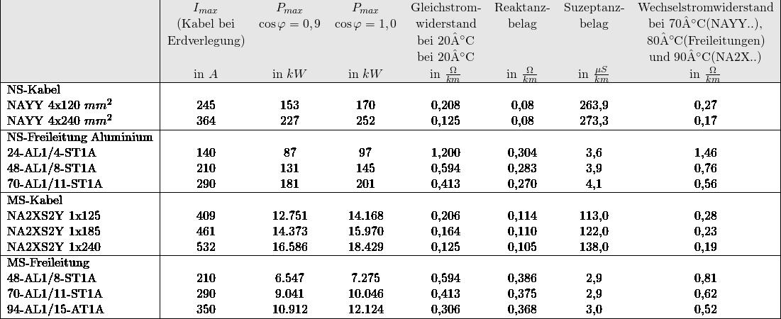 %\begin{tabular}{|l|p{2,5 cm}p{2 cm}p{2 cm}p{2,5 cm}p{2 cm}p{2 cm}p{4 cm}|} \begin{tabular}{|l|ccccccc|} %\hline & $I_{max}$\newline (Kabel bei\newline Erdverlegung) & $P_{max}\newline $\cos \phi = 0,9$$ & $P_{max}$\newline $\cos \phi = 1,0$ & Gleichstrom-\newline widerstand\newline bei 20°C & Reaktanz-\newline belag & Suzeptanz-\newline belag & Wechselstromwiderstand bei 70°C(NAYY..),\newline 80°C(Freileitungen)\newline und 90°C(NA2X..) \ \rowcolor[gray]{.9} \hline & $I_{max}$& $P_{max}$ & $P_{max}$ & Gleichstrom-& Reaktanz-& Suzeptanz-& Wechselstromwiderstand \ \rowcolor[gray]{.9} & (Kabel bei & $\cos \varphi = 0,9$ & $\cos \varphi = 1,0$ &widerstand&belag & belag & bei 70°C(NAYY..), \ \rowcolor[gray]{.9} & Erdverlegung) & & &bei 20°C & & & 80°C(Freileitungen) \ \rowcolor[gray]{.9} & & & &bei 20°C & & & und 90°C(NA2X..) \ \rowcolor[gray]{.9} & in $A$ & in $kW$ & in $kW$ & in $\frac{\Omega}{km}$ & in $\frac{\Omega}{km} & in $\frac{\mu S}{km} & in $\frac{\Omega}{km} \ \hline NS-Kabel & & & & & & & \ NAYY 4x120 $mm^2$ & 245 & 153 & 170 & 0,208 & 0,08 & 263,9 & 0,27 \ NAYY 4x240 $mm^2$ & 364 & 227 & 252 & 0,125 & 0,08 & 273,3 & 0,17 \ \hline NS-Freileitung Aluminium & & & & & & & \ 24-AL1/4-ST1A & 140 & 87 & 97 & 1,200 & 0,304 & 3,6 & 1,46 \ 48-AL1/8-ST1A & 210 & 131 & 145 & 0,594 & 0,283 & 3,9 & 0,76 \ 70-AL1/11-ST1A & 290 & 181 & 201 & 0,413 & 0,270 & 4,1 & 0,56 \ \hline MS-Kabel & & & & & & & \ NA2XS2Y 1x125 & 409 & 12.751 & 14.168 & 0,206 & 0,114 & 113,0 & 0,28 \ NA2XS2Y 1x185 & 461 & 14.373 & 15.970 & 0,164 & 0,110 & 122,0 & 0,23 \ NA2XS2Y 1x240 & 532 & 16.586 & 18.429 & 0,125 & 0,105 & 138,0 & 0,19 \ \hline MS-Freileitung & & & & & & & \ 48-AL1/8-ST1A & 210 & 6.547 & 7.275 & 0,594 & 0,386 & 2,9 & 0,81 \ 70-AL1/11-ST1A & 290 & 9.041 & 10.046 & 0,413 & 0,375 & 2,9 & 0,62 \ 94-AL1/15-AT1A & 350 & 10.912 & 12.124 & 0,306 & 0,368 & 3,0 & 0,52 \ % & & & & & & & \ % & & & & & & & \ \hline \end{tabular}