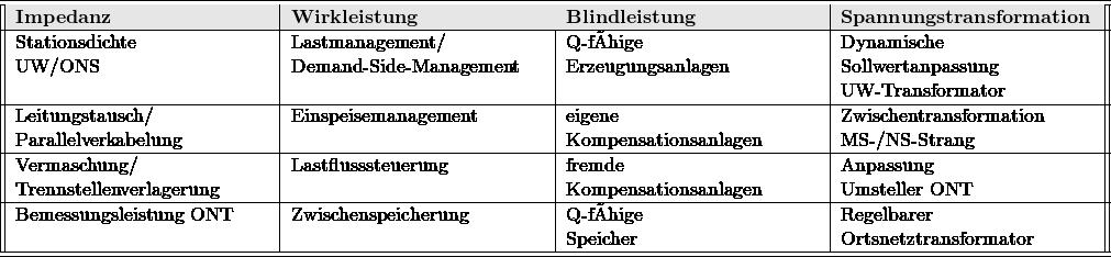 \begin{tabular}{||p{5 cm}|p{5 cm}|p{5 cm}|p{5 cm}||} \hline \hline \rowcolor[gray]{.9} \textbf{Impedanz} & \textbf{Wirkleistung} & \textbf{Blindleistung} & \textbf{Spannungstransformation} \ \hline Stationsdichte\newline UW/ONS & Lastmanagement/\newline Demand-Side-Management & Q-fähige\newline Erzeugungsanlagen & Dynamische\newline Sollwertanpassung\newline UW-Transformator \ \hline Leitungstausch/\newline Parallelverkabelung & Einspeisemanagement & eigene\newline Kompensationsanlagen & Zwischentransformation\newline MS-/NS-Strang \ \hline Vermaschung/\newline Trennstellenverlagerung & Lastflusssteuerung & fremde\newline Kompensationsanlagen & Anpassung\newline Umsteller ONT \ \hline Bemessungsleistung ONT & Zwischenspeicherung & Q-fähige\newline Speicher & Regelbarer\newline Ortsnetztransformator\ \hline \hline \end{tabular}