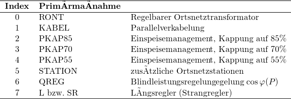 \begin{tabular}{clll} \hline \textbf{Index} & \multicolumn{2}{l}{\textbf{Primärmaßnahme}} & \\ \hline 0 & \acs{RONT} && Regelbarer Ortsnetztransformator \\ 1 & KABEL && Parallelverkabelung \\ 2 & PKAP85 && Einspeisemanagement, Kappung auf 85\% \\ 3 & PKAP70 && Einspeisemanagement, Kappung auf 70\% \\ 4 & PKAP55 && Einspeisemanagement, Kappung auf 55\% \\ 5 & STATION && zusätzliche Ortsnetzstationen \\ 6 & QREG && Blindleistungsregelungegelung $\cos \varphi (P)$ \\ 7 & L bzw. SR && Längsregler (Strangregler) \\ \hline \end{tabular}