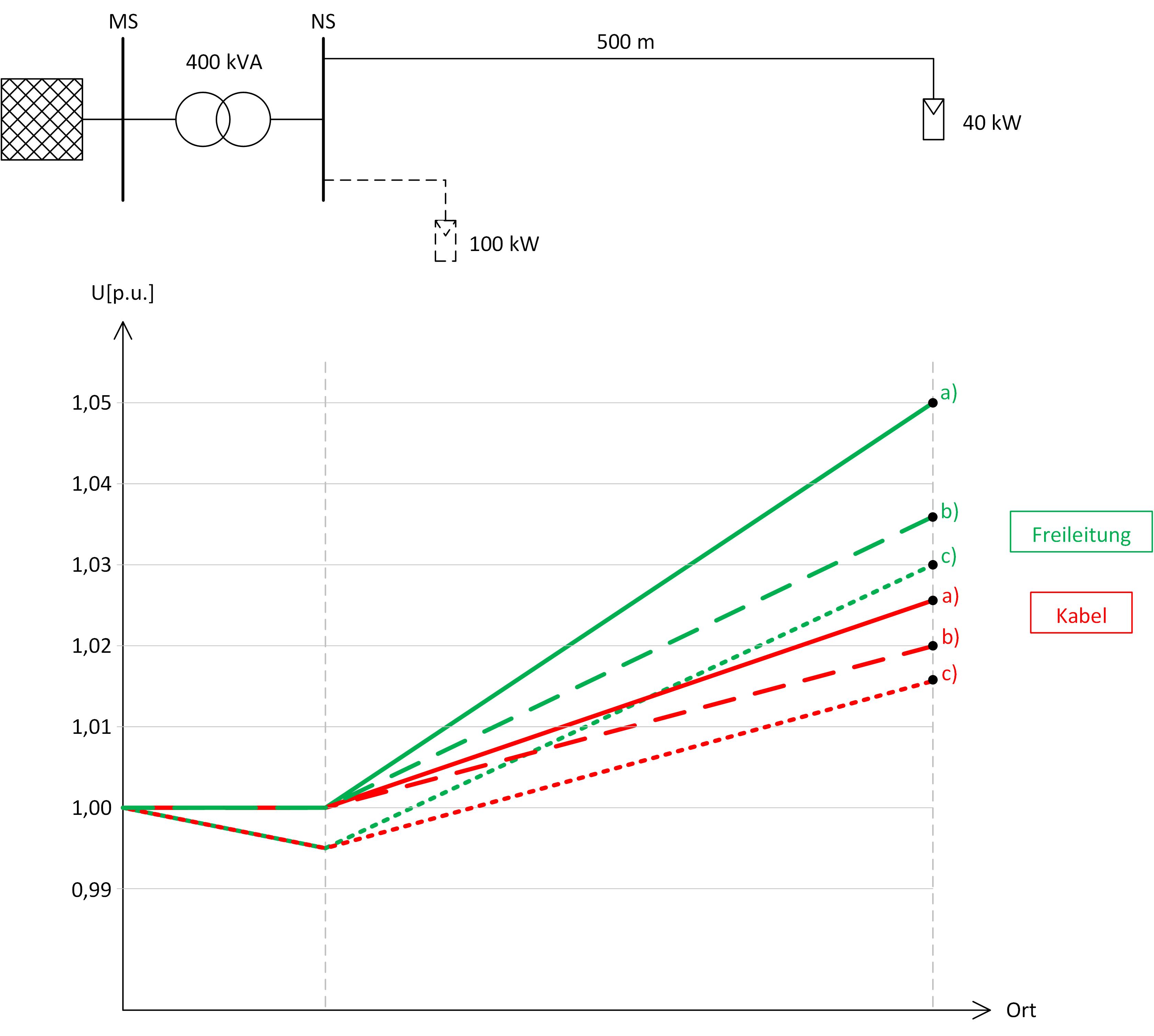 Spannungsanhebung bei verschiedenen Leitungstypen