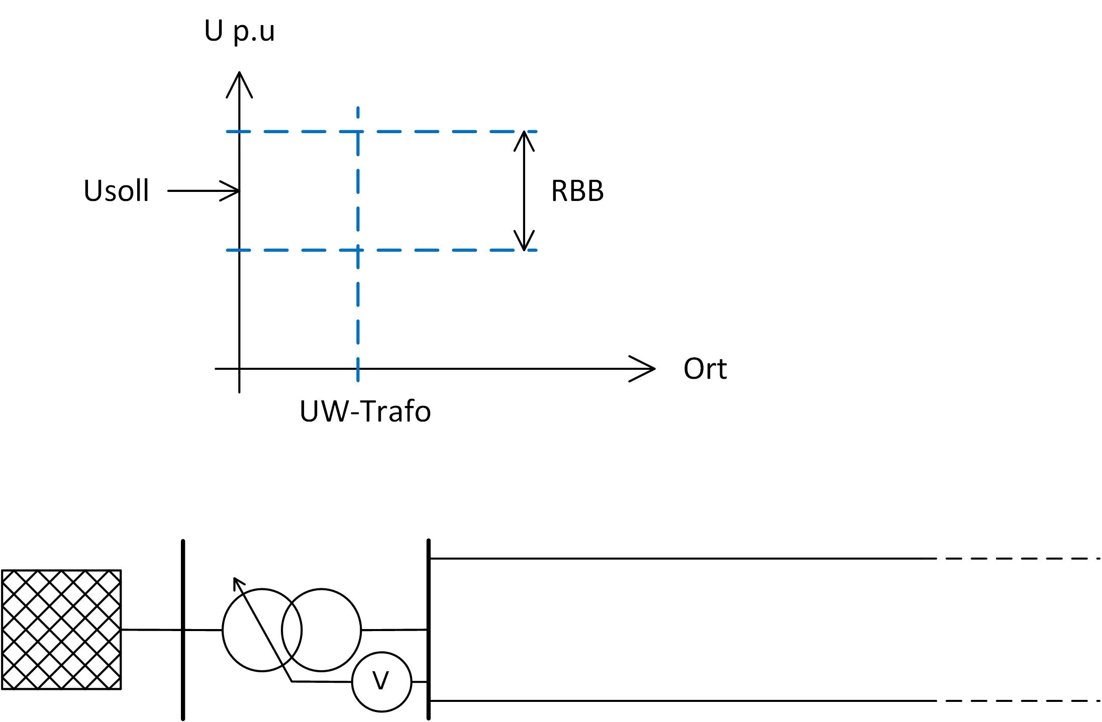 UW-Regelung auf Basis des Spannungsniveaus an der MS-Sammelschiene