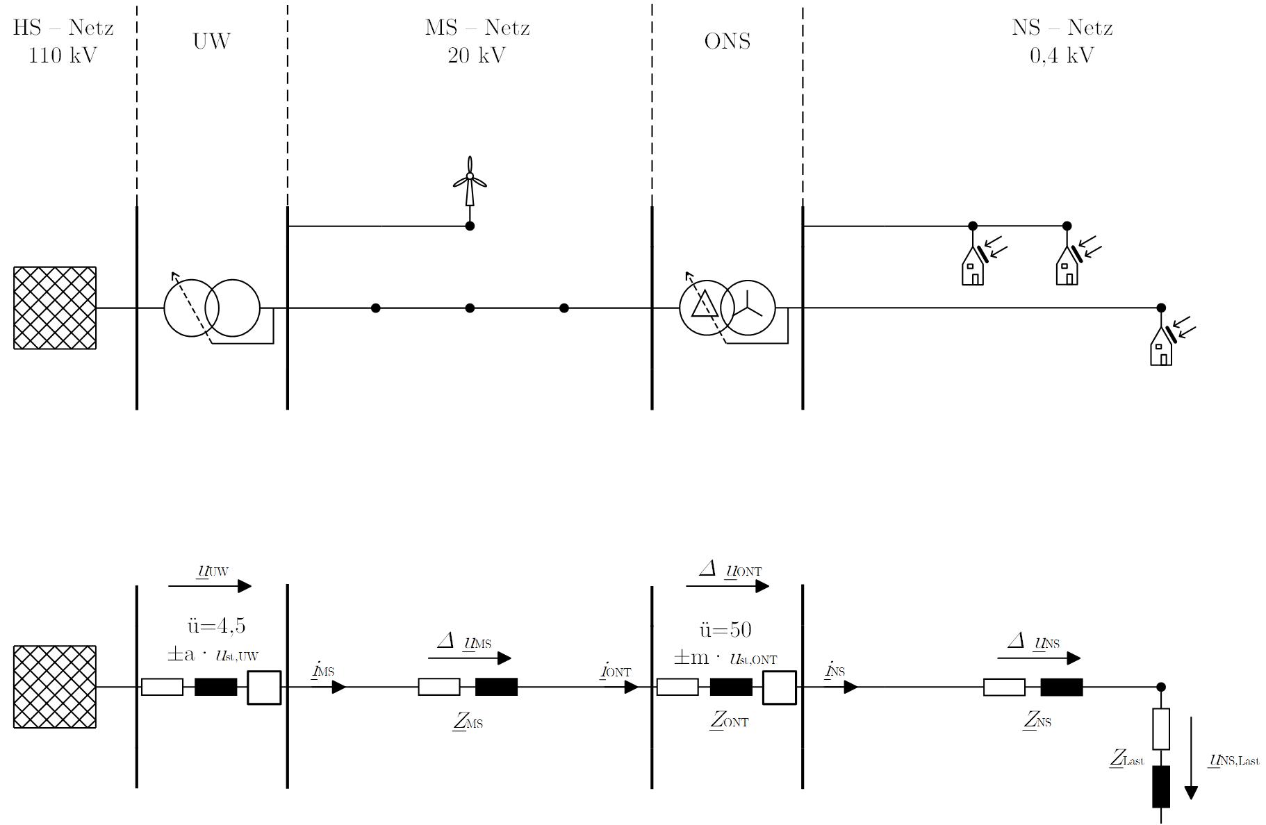 Abbildung 2: Schema und ESB eines Beispielnetzes