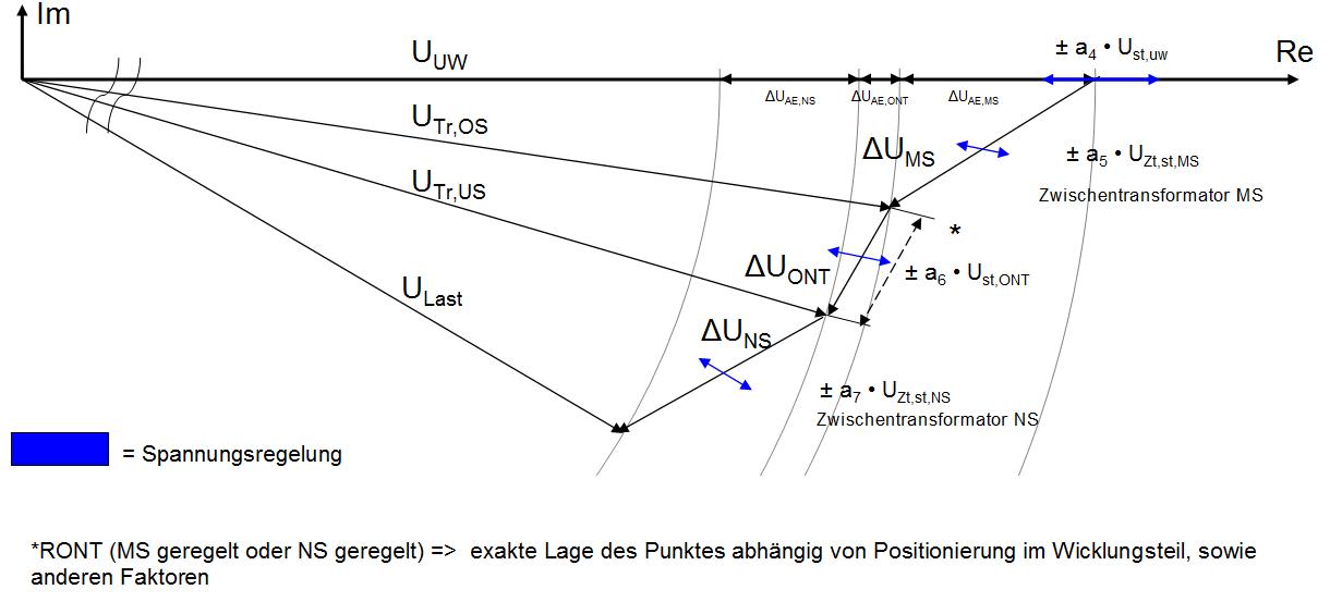 Komplexer Spannungsfall im Lastfall mit eingezeichnetem Angriffspunkt (blauer Pfeil) eines RONT bzw. Zwischentransformators in der NS-/ MS-Ebene