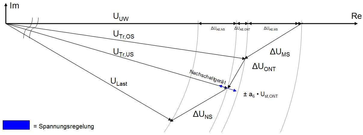 Komplexer Spannungsfall im Lastfall mit eingezeichnetem Angriffspunkt (blauer Pfeil) eines Nachschaltgerätes