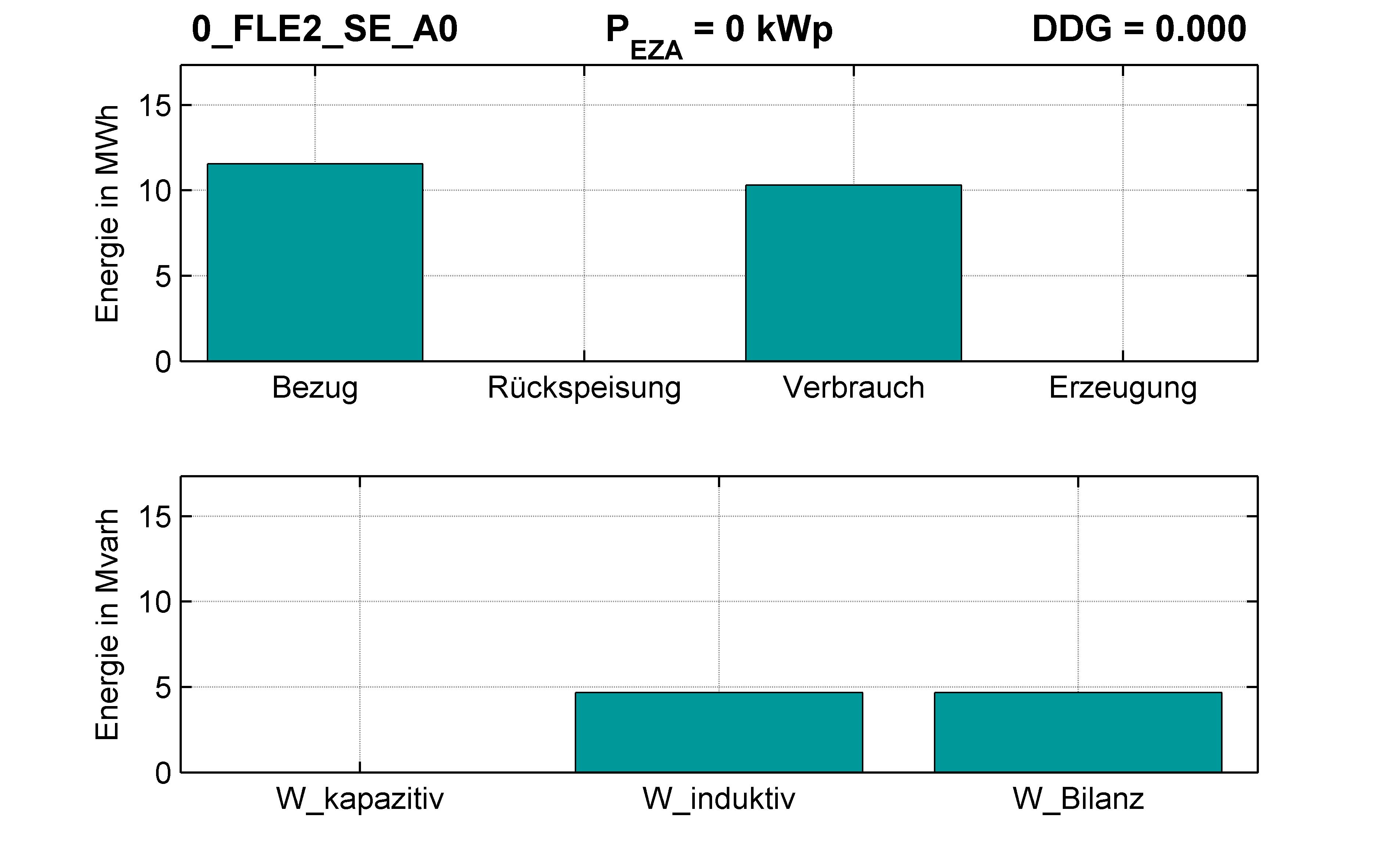 FLE2 | RONT (SE) A0 | Energien-Bilanz