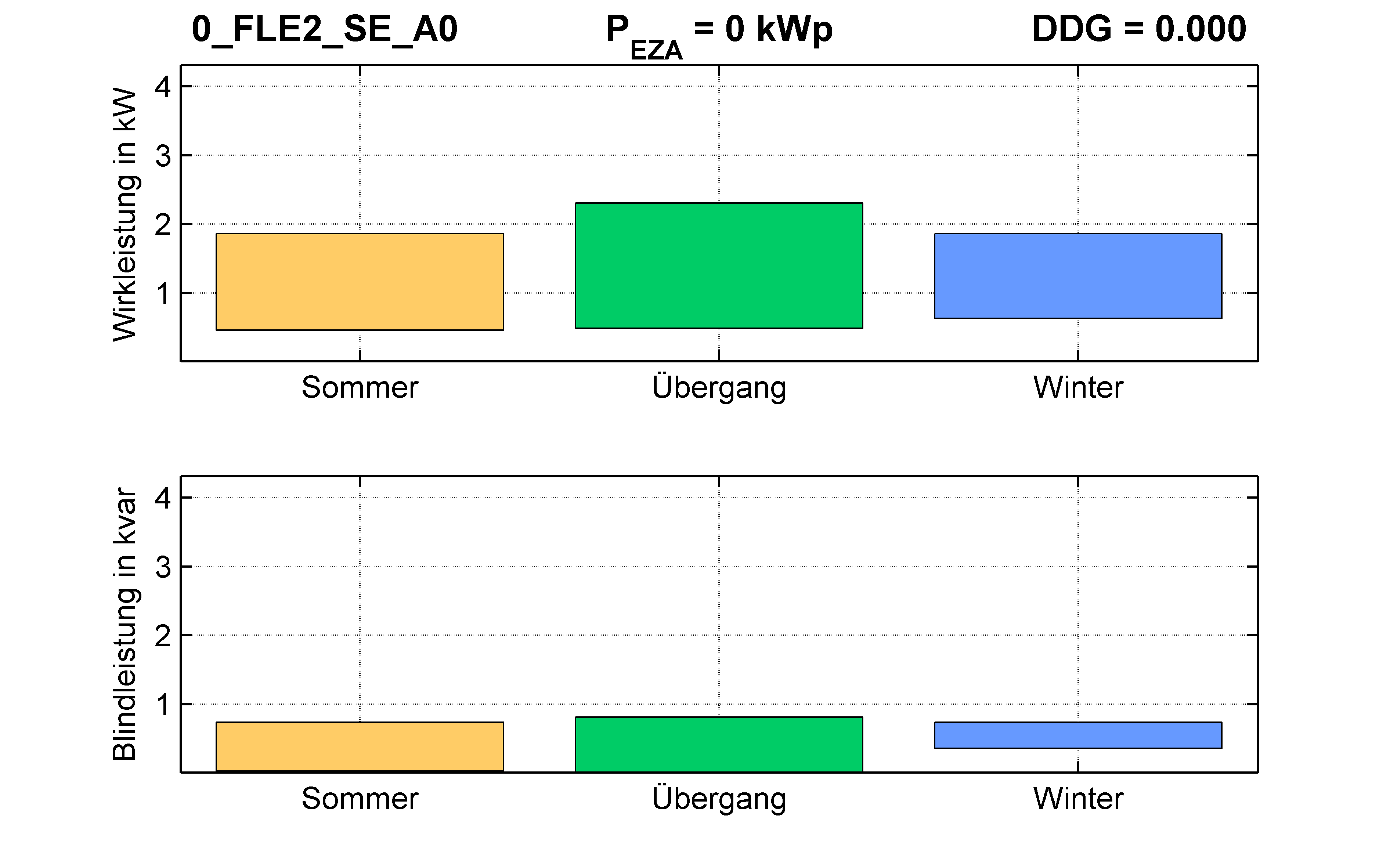FLE2 | RONT (SE) A0 | PQ-Bilanz