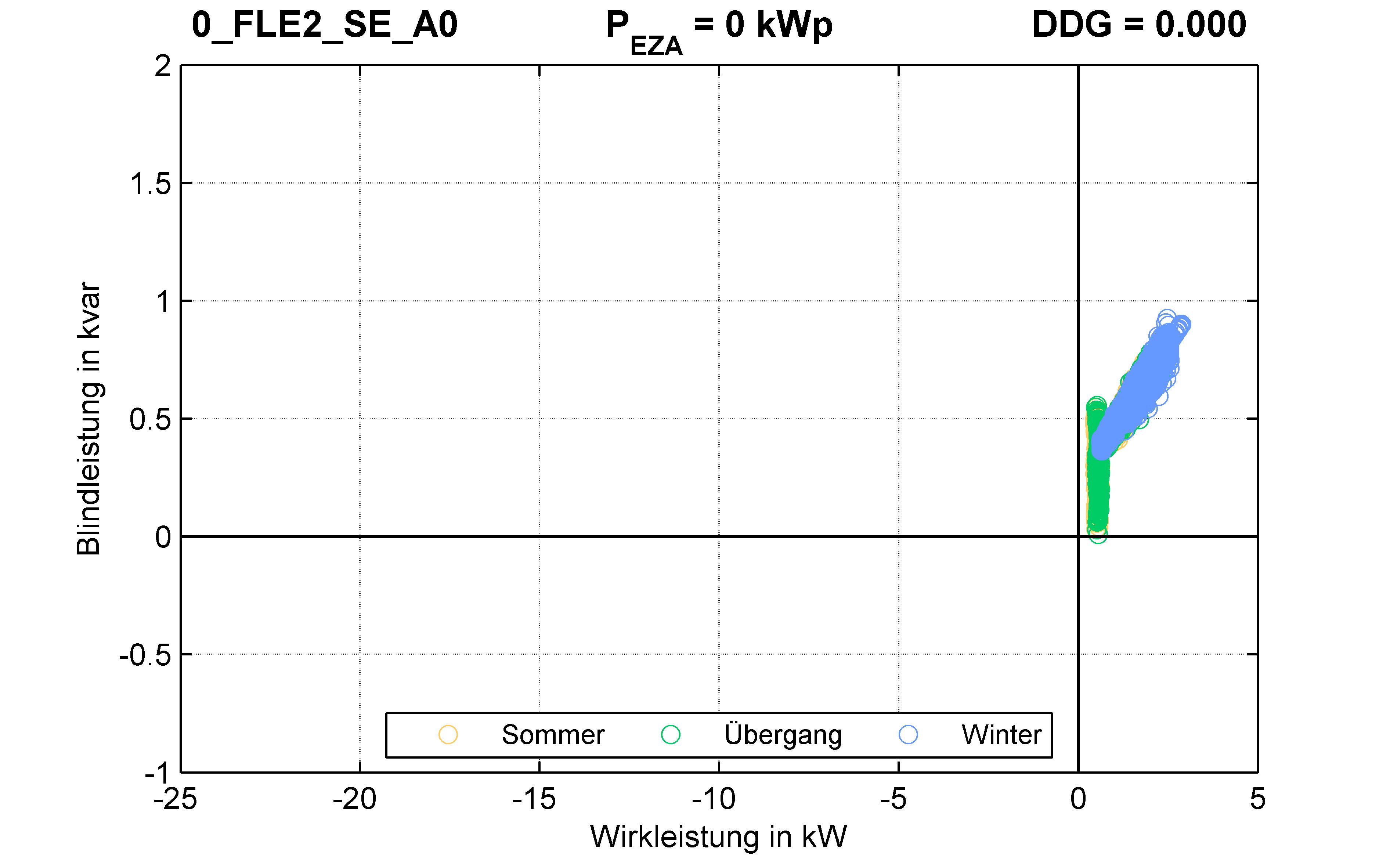 FLE2 | RONT (SE) A0 | PQ-Verhalten