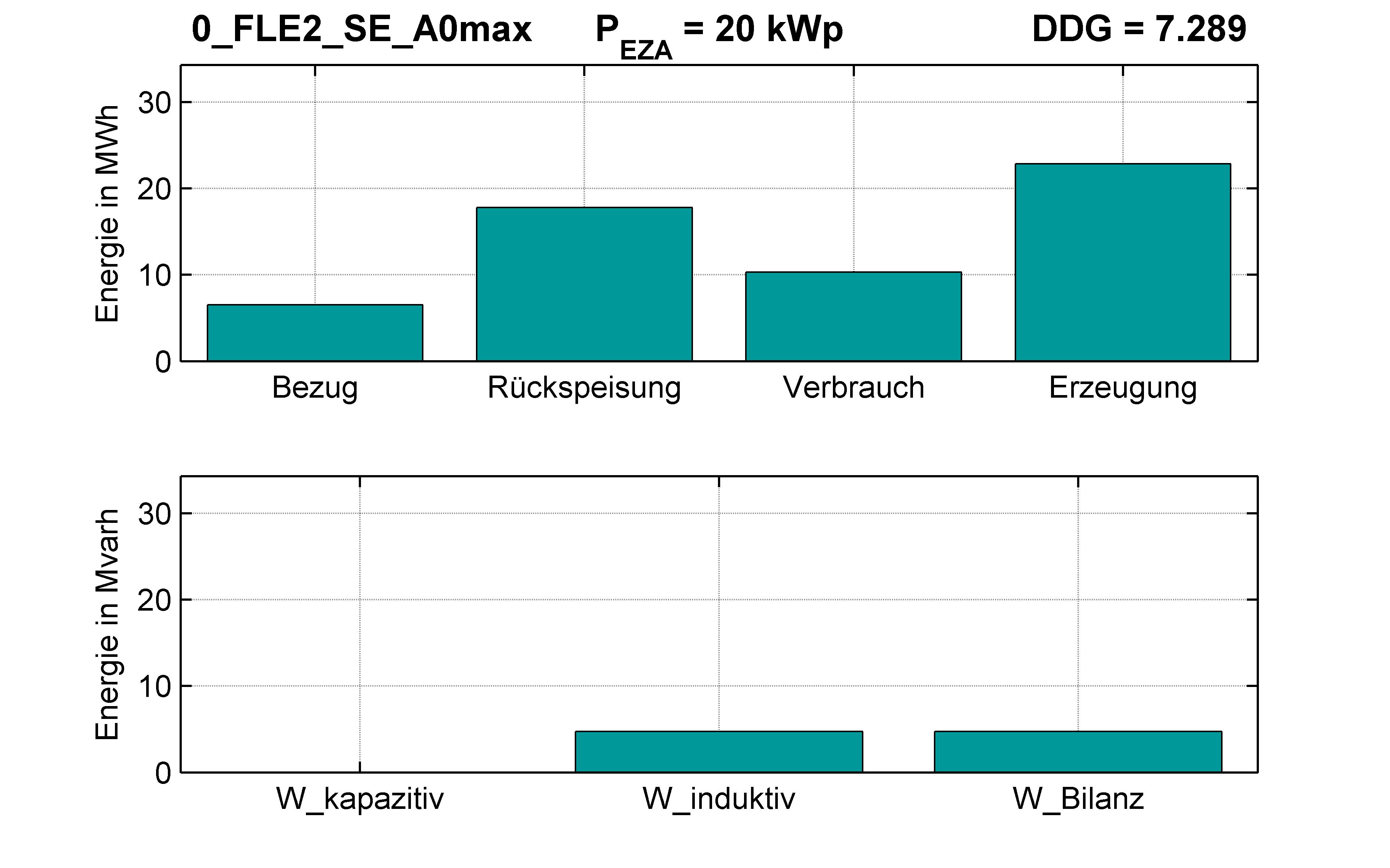 FLE2 | RONT (SE) A0max | Energien-Bilanz