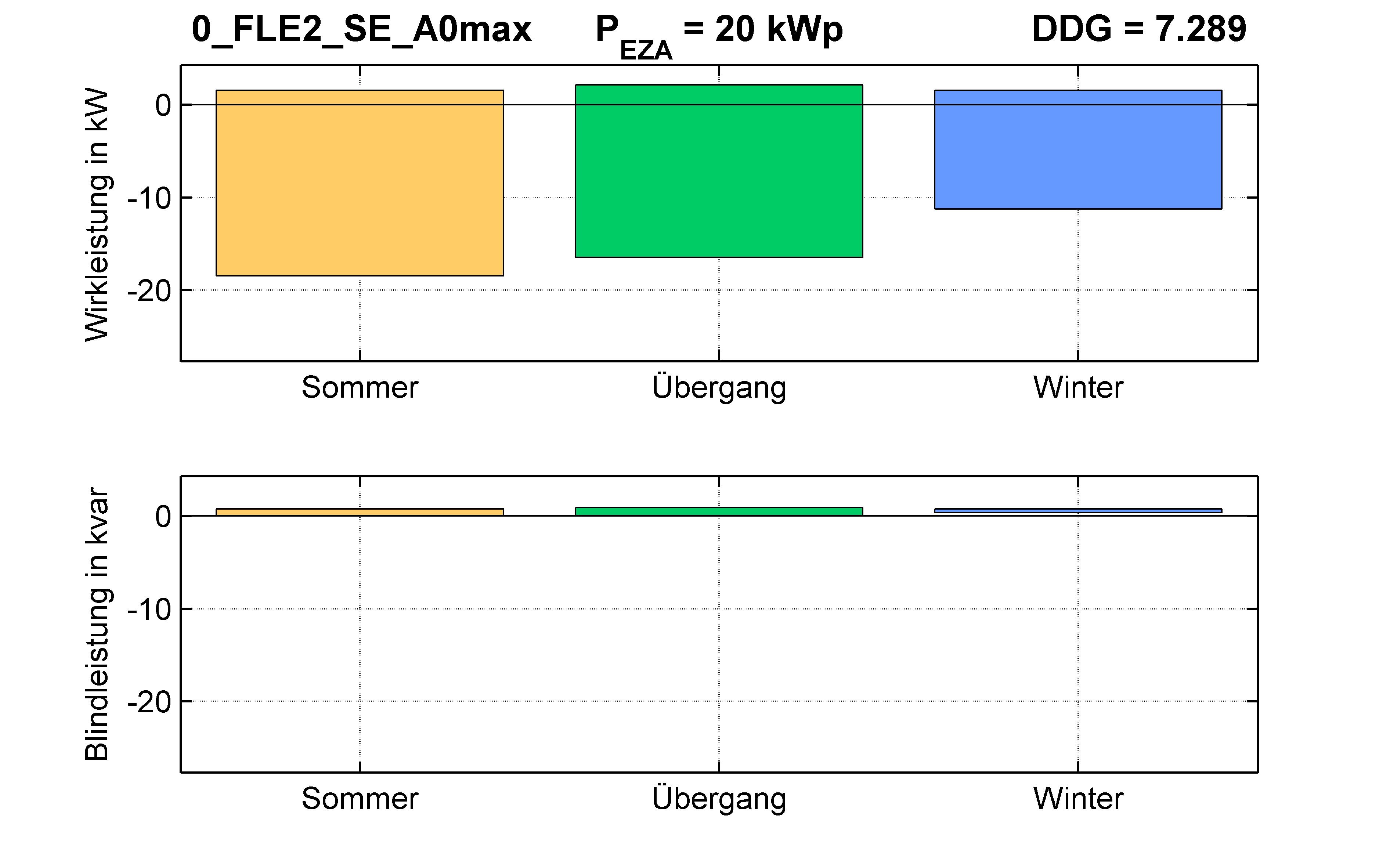 FLE2 | RONT (SE) A0max | PQ-Bilanz