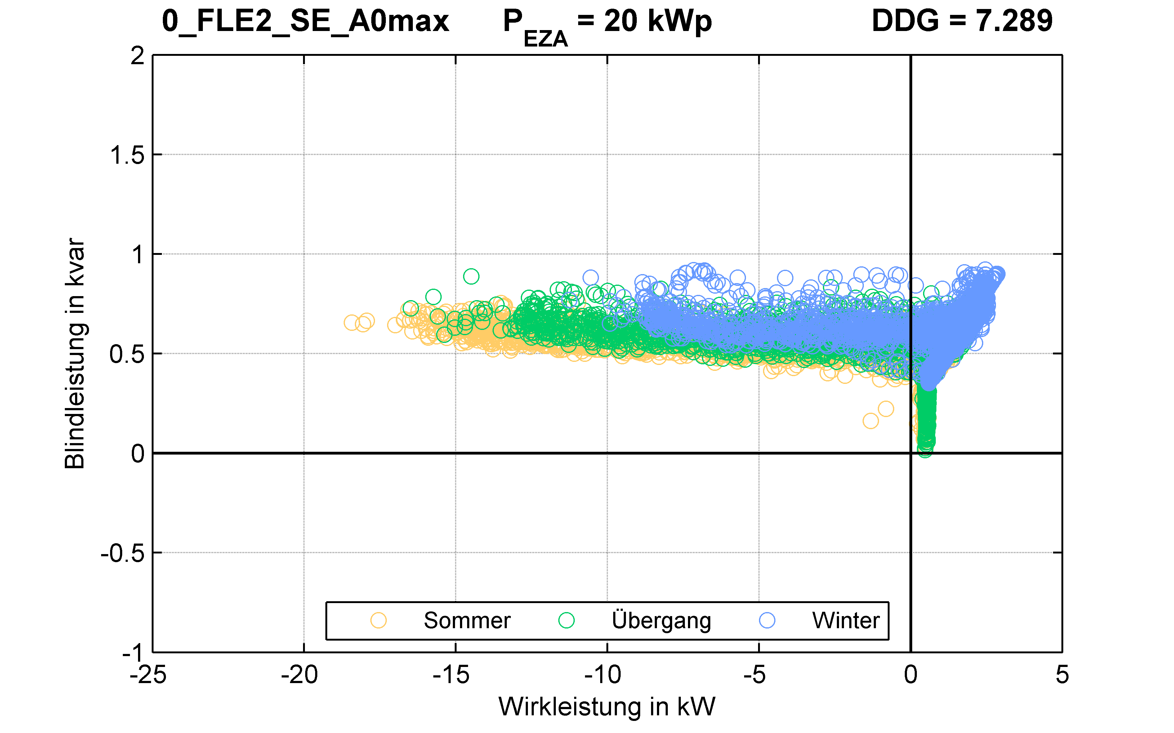 FLE2 | RONT (SE) A0max | PQ-Verhalten