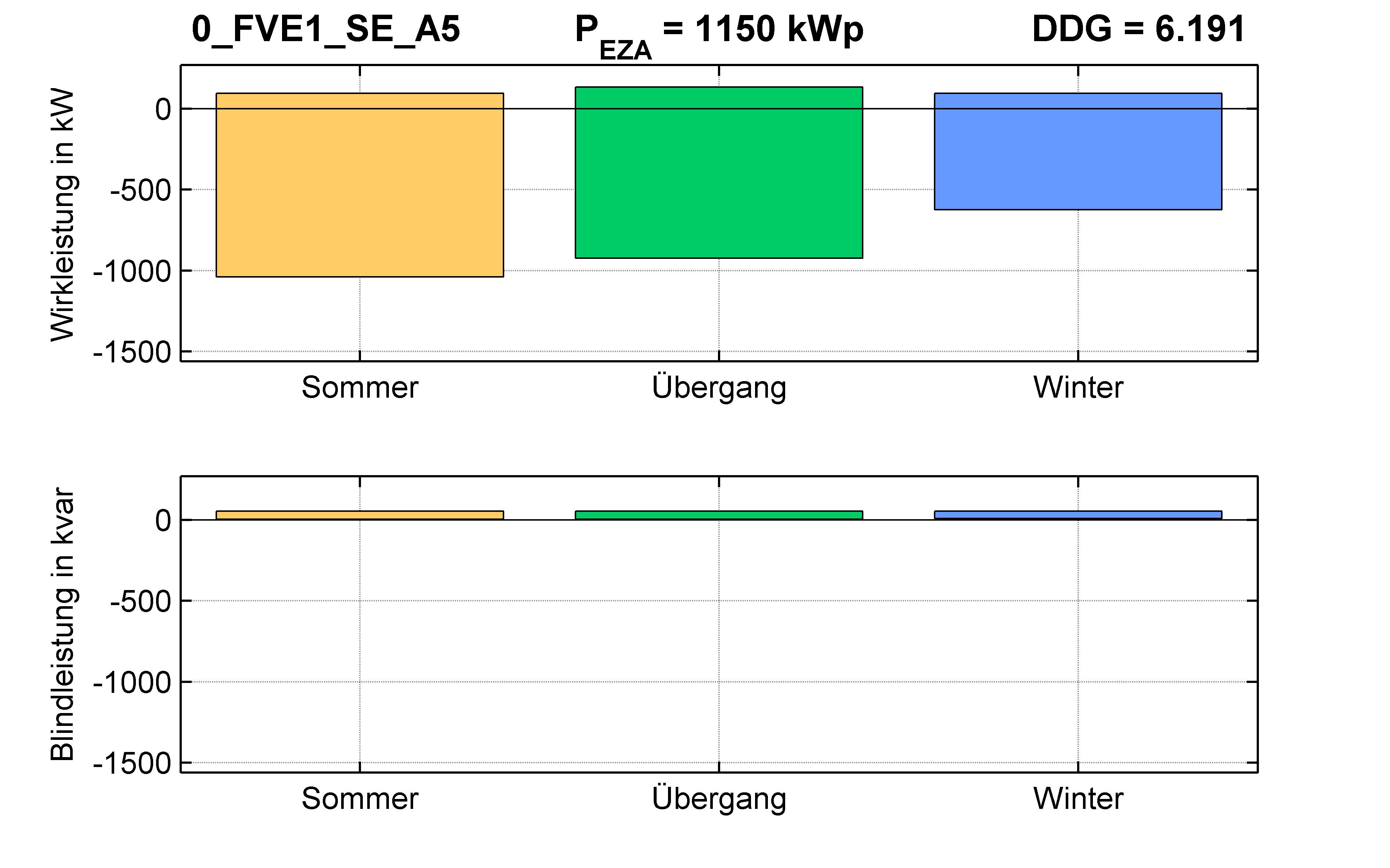 FVE1 | RONT (SE) A5 | PQ-Bilanz