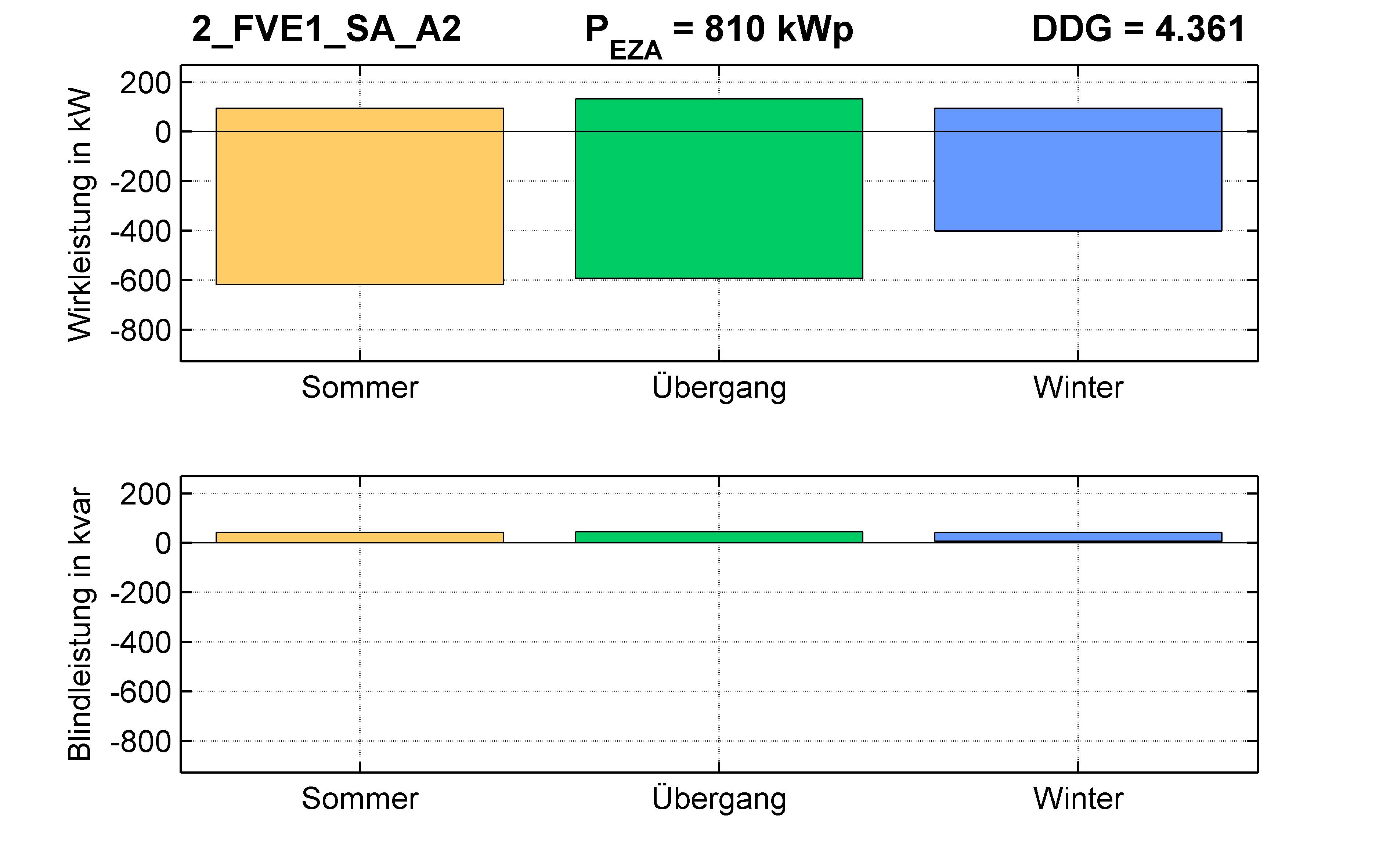 FVE1 | P-Kappung 85% (SA) A2 | PQ-Bilanz