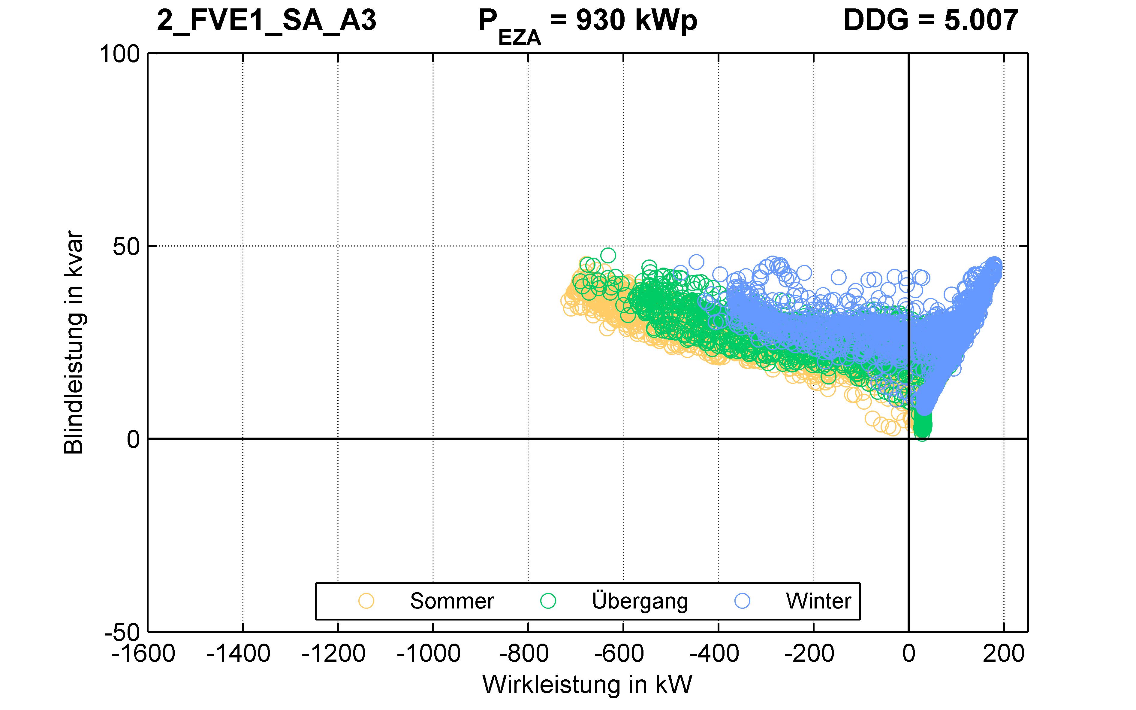 FVE1 | P-Kappung 85% (SA) A3 | PQ-Verhalten