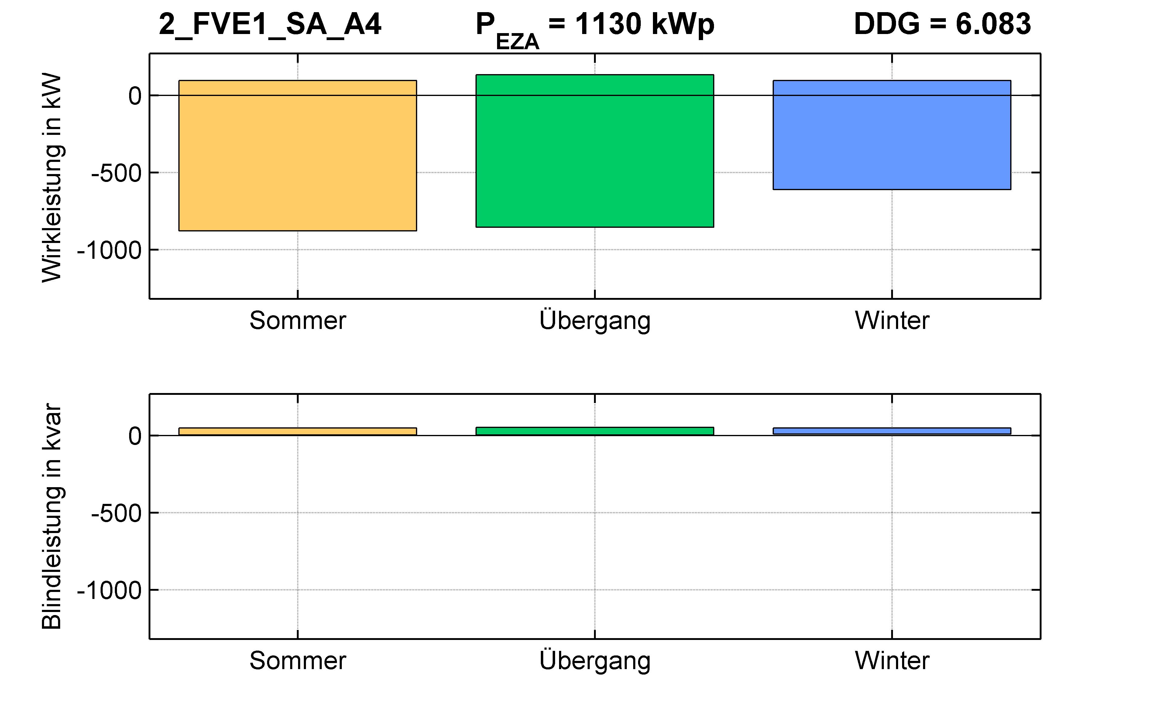 FVE1 | P-Kappung 85% (SA) A4 | PQ-Bilanz