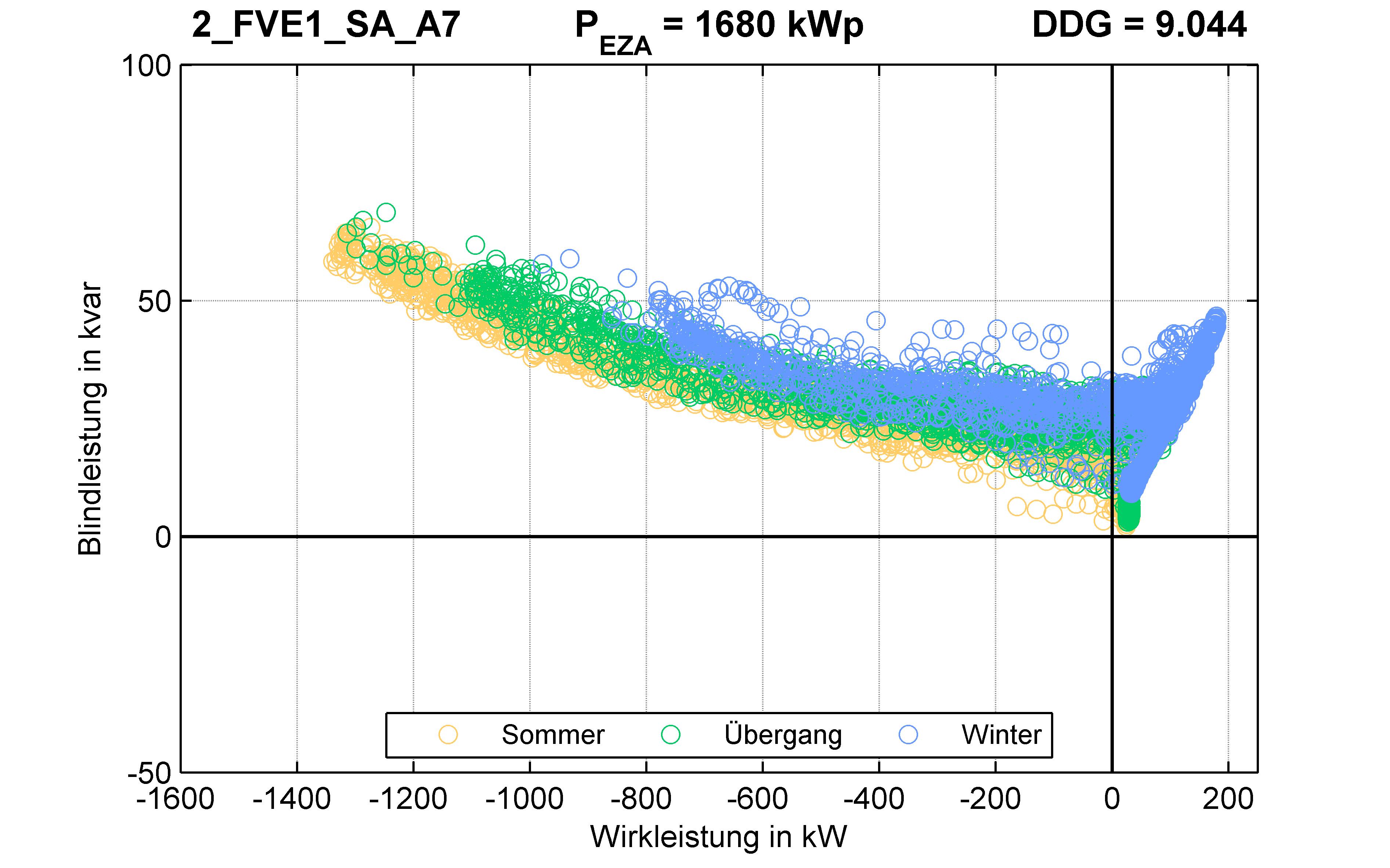 FVE1 | P-Kappung 85% (SA) A7 | PQ-Verhalten