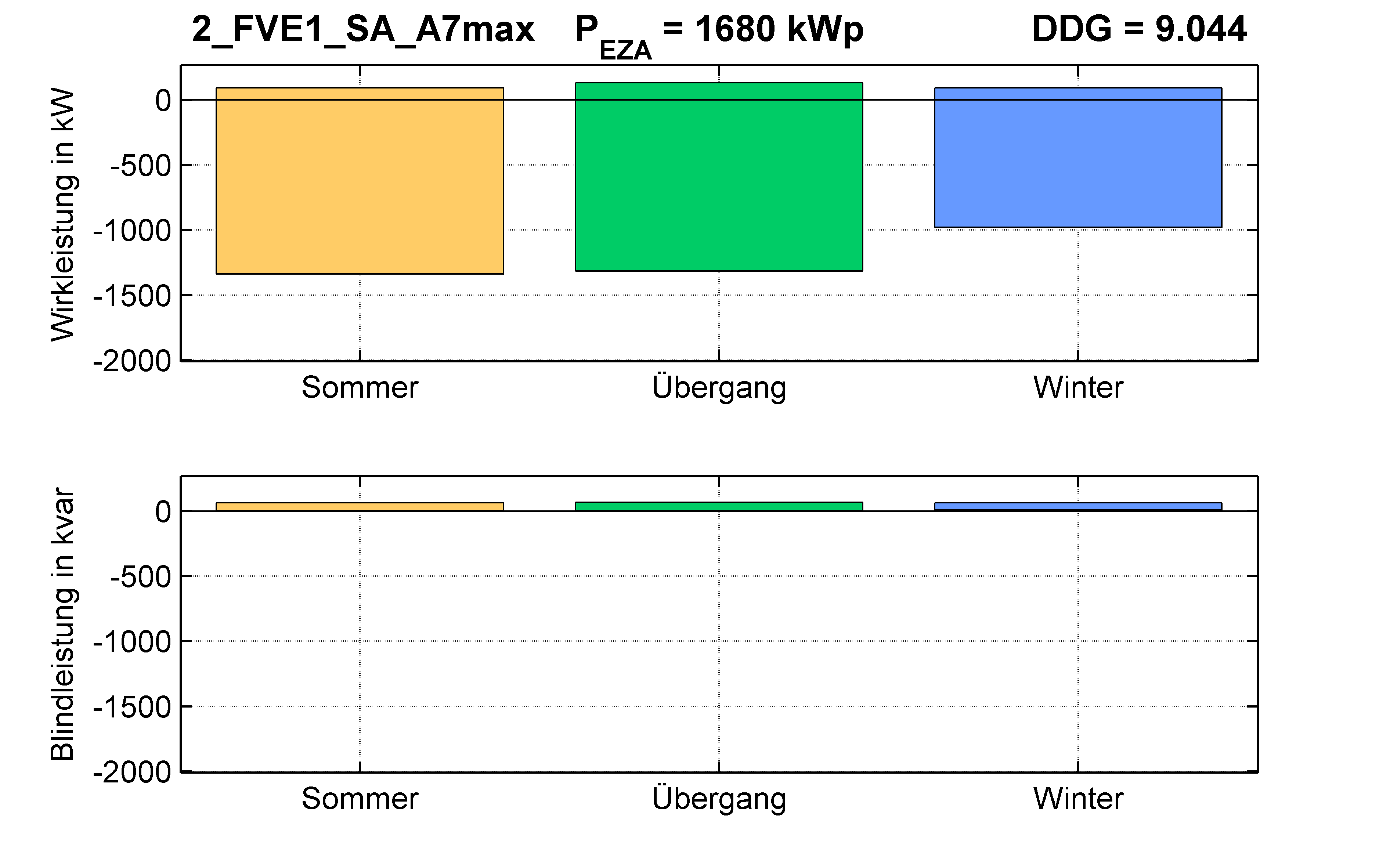 FVE1 | P-Kappung 85% (SA) A7max | PQ-Bilanz