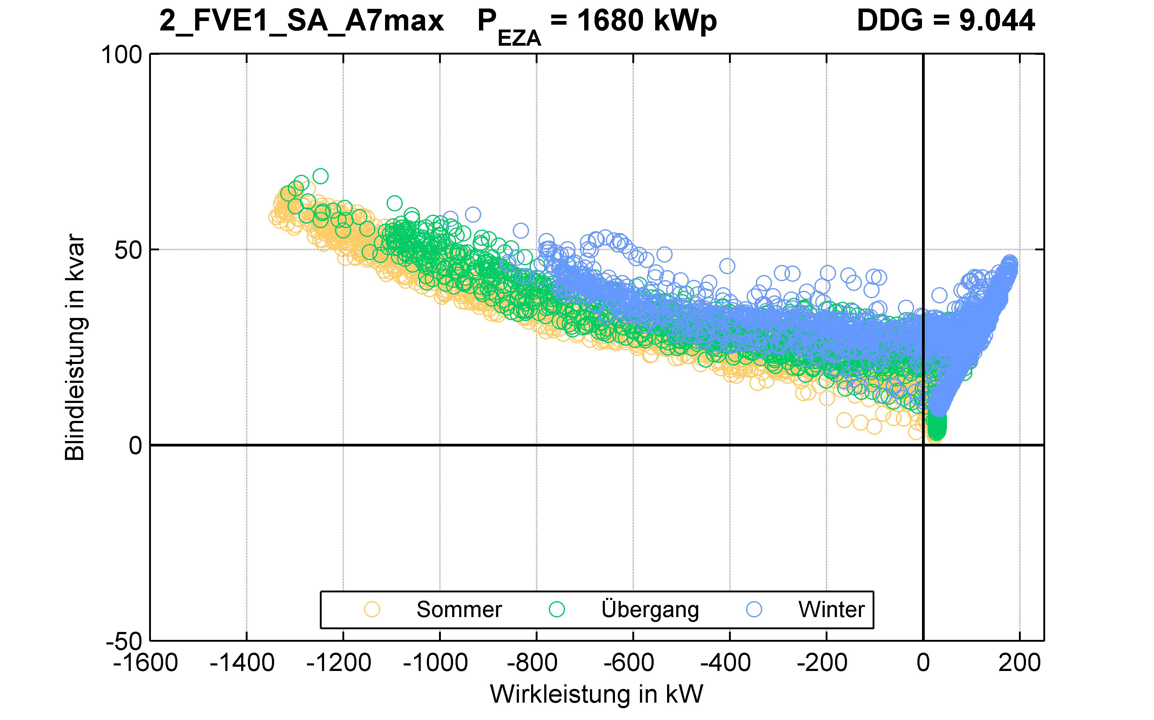 FVE1 | P-Kappung 85% (SA) A7max | PQ-Verhalten