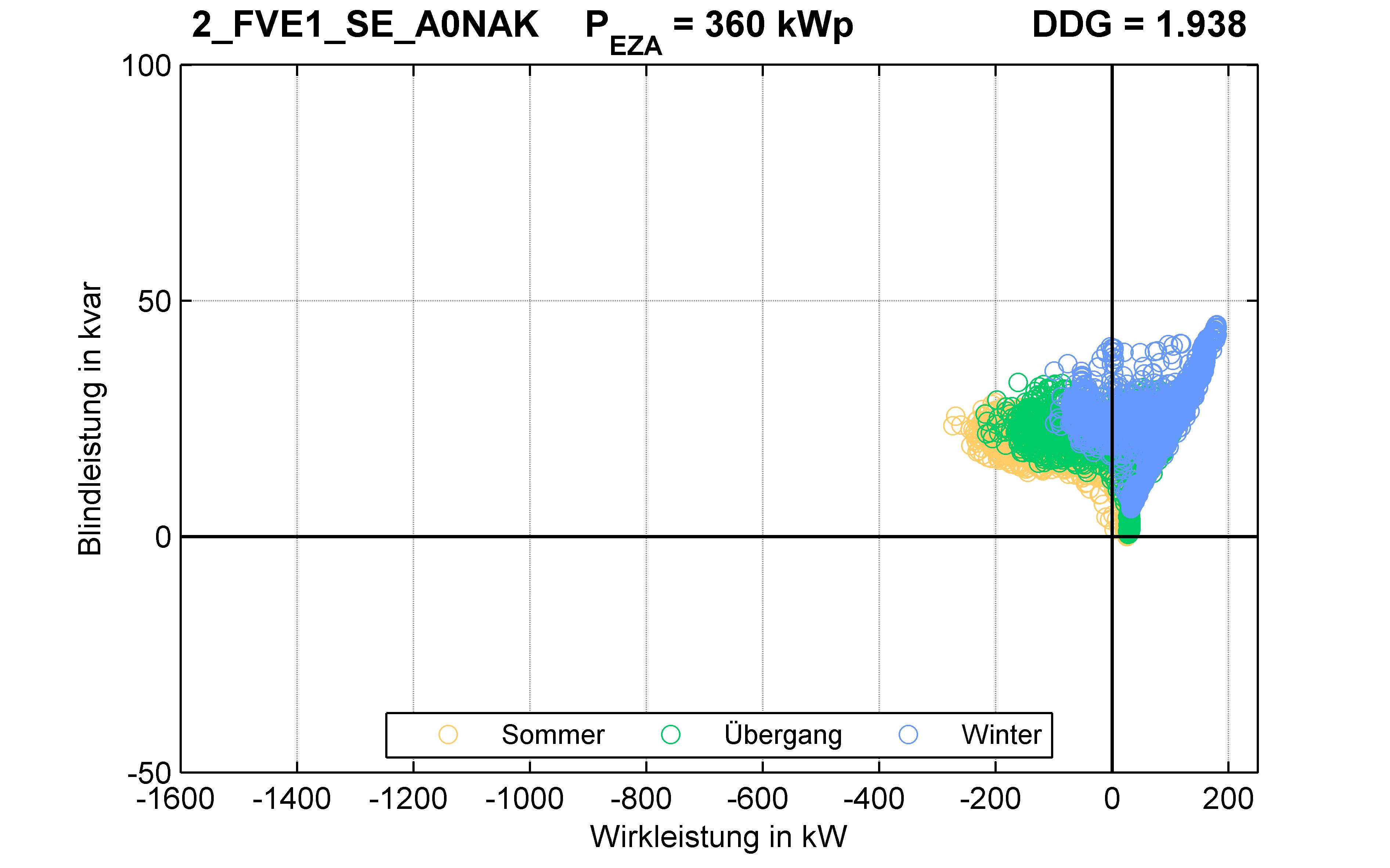 FVE1 | P-Kappung 85% (SE) A0NAK | PQ-Verhalten