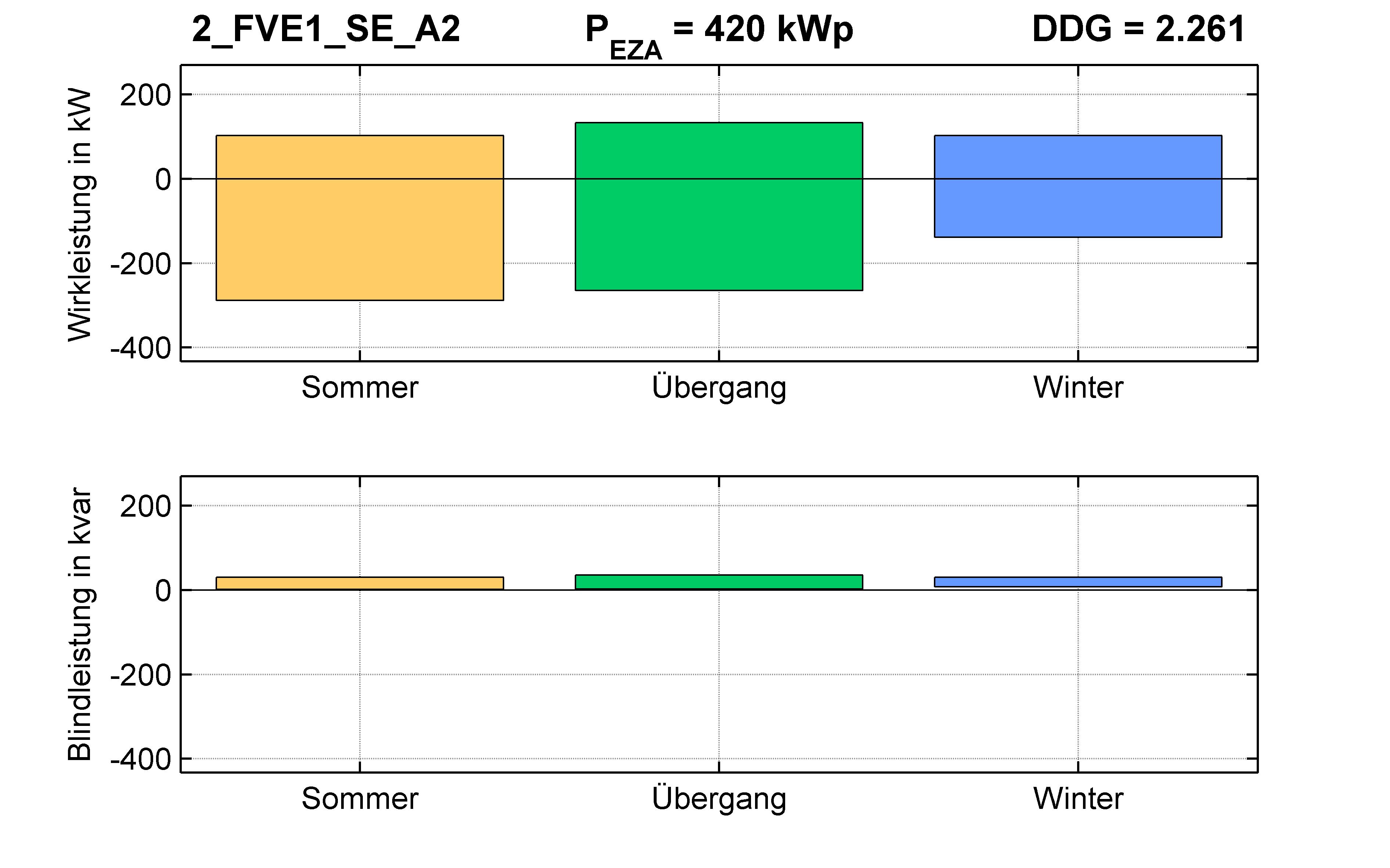 FVE1 | P-Kappung 85% (SE) A2 | PQ-Bilanz