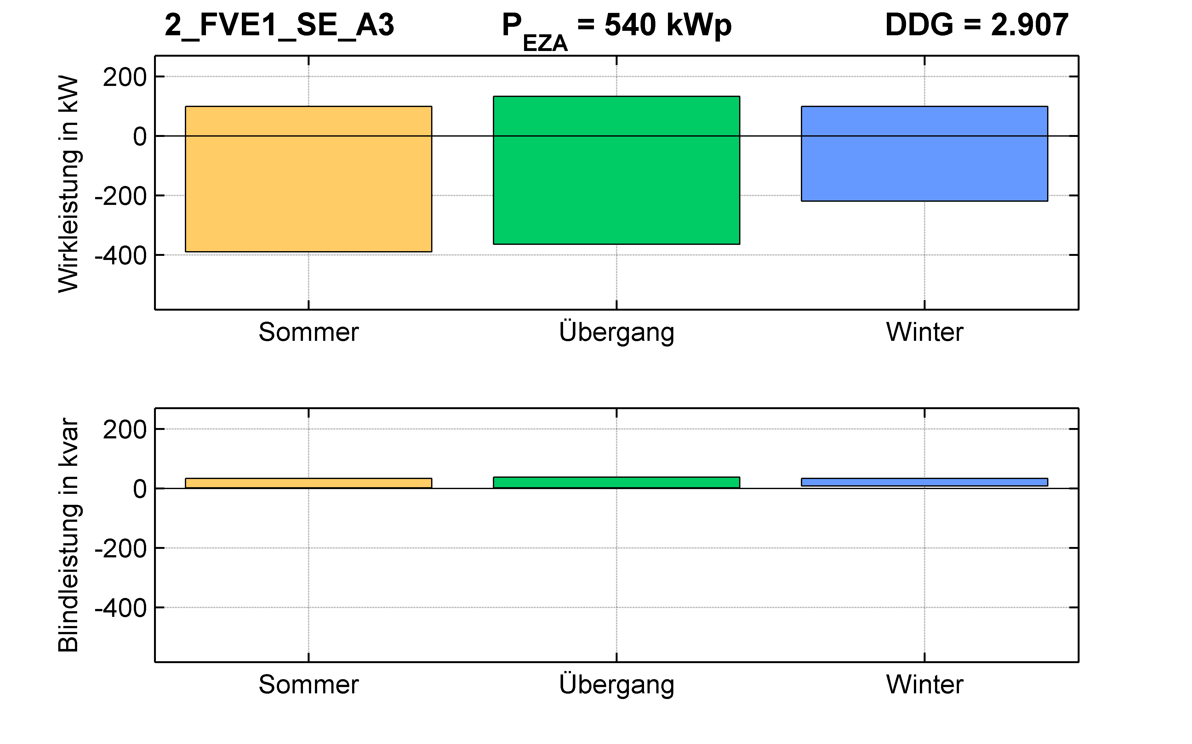 FVE1 | P-Kappung 85% (SE) A3 | PQ-Bilanz