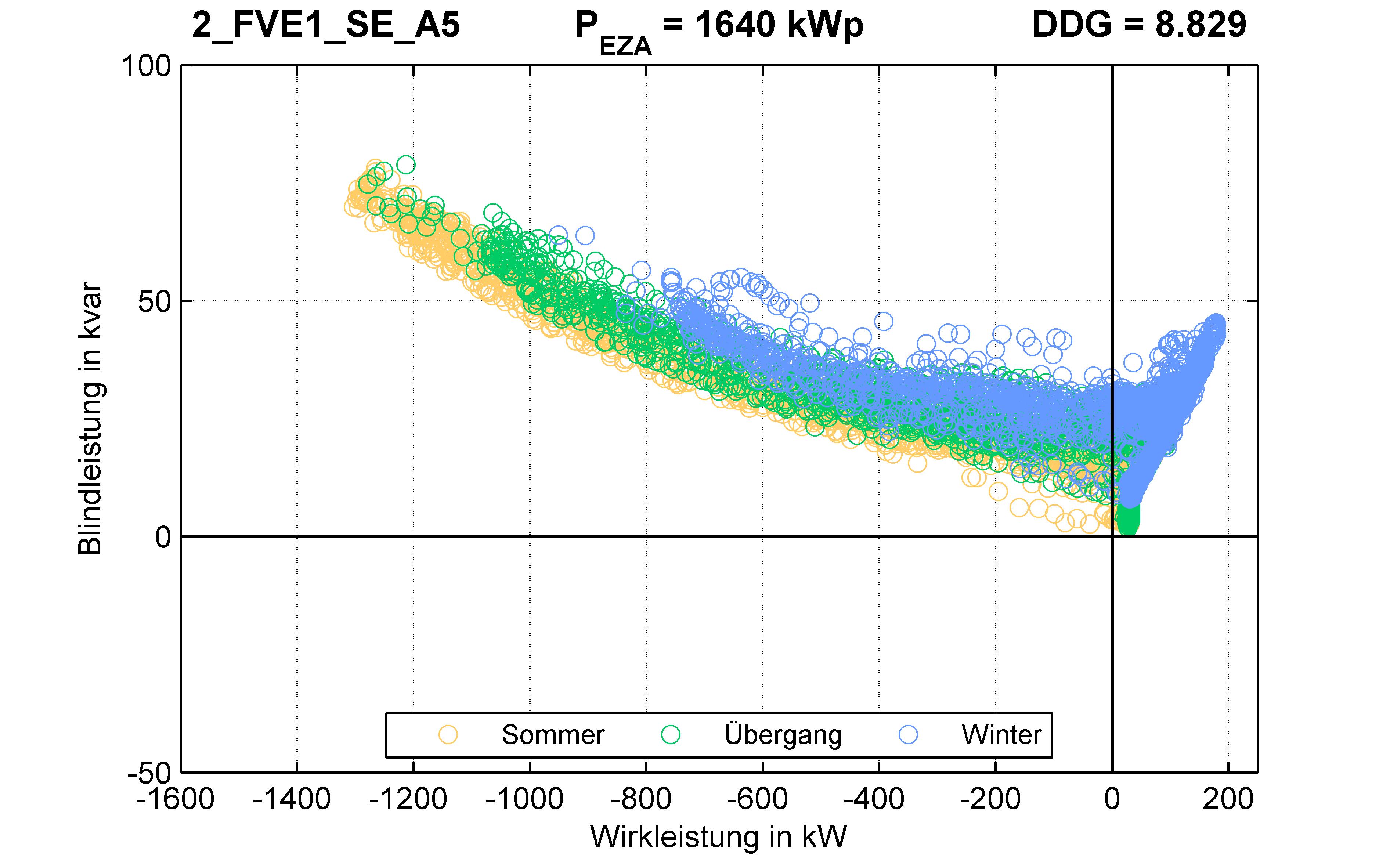 FVE1 | P-Kappung 85% (SE) A5 | PQ-Verhalten
