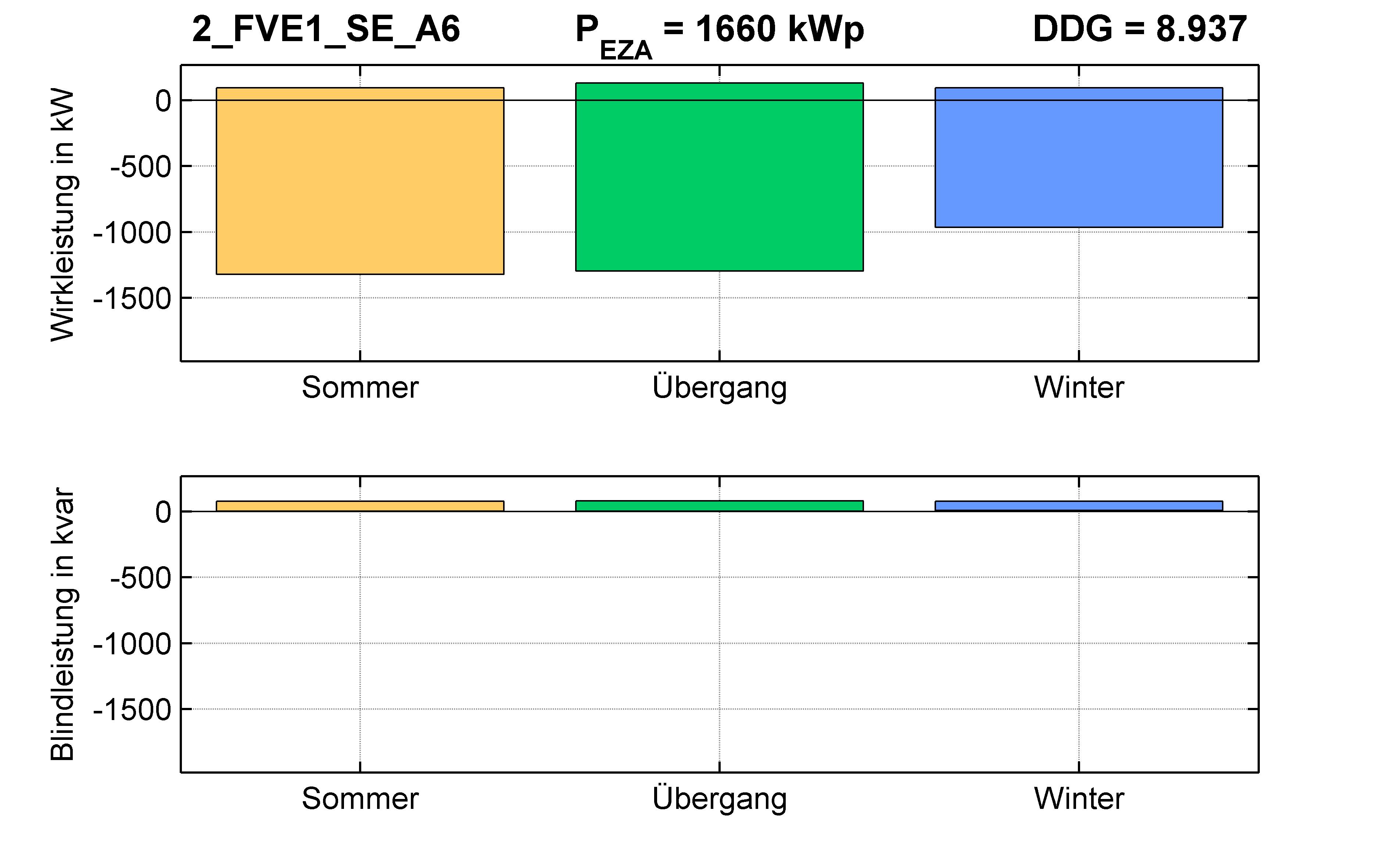 FVE1 | P-Kappung 85% (SE) A6 | PQ-Bilanz