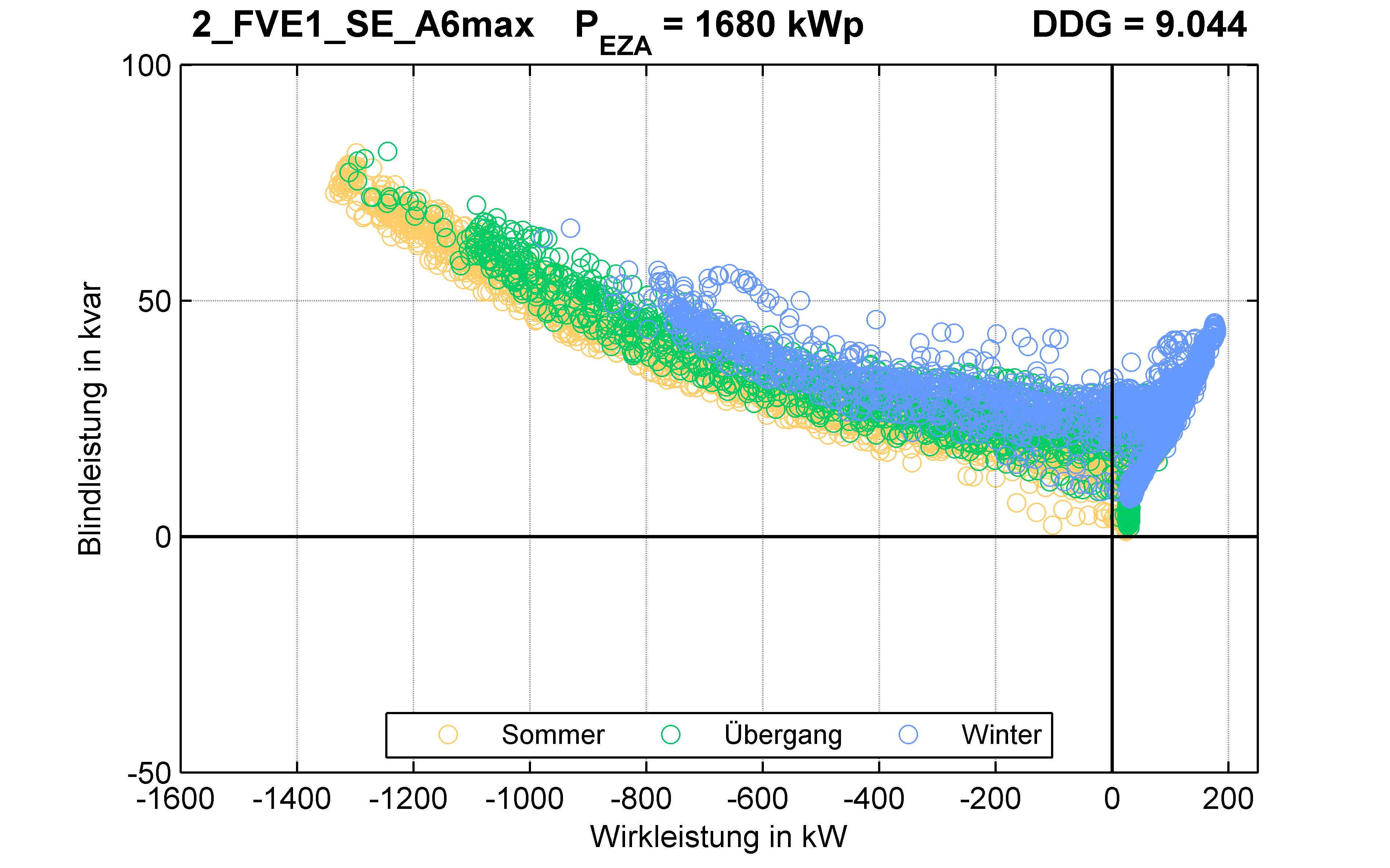 FVE1 | P-Kappung 85% (SE) A6max | PQ-Verhalten