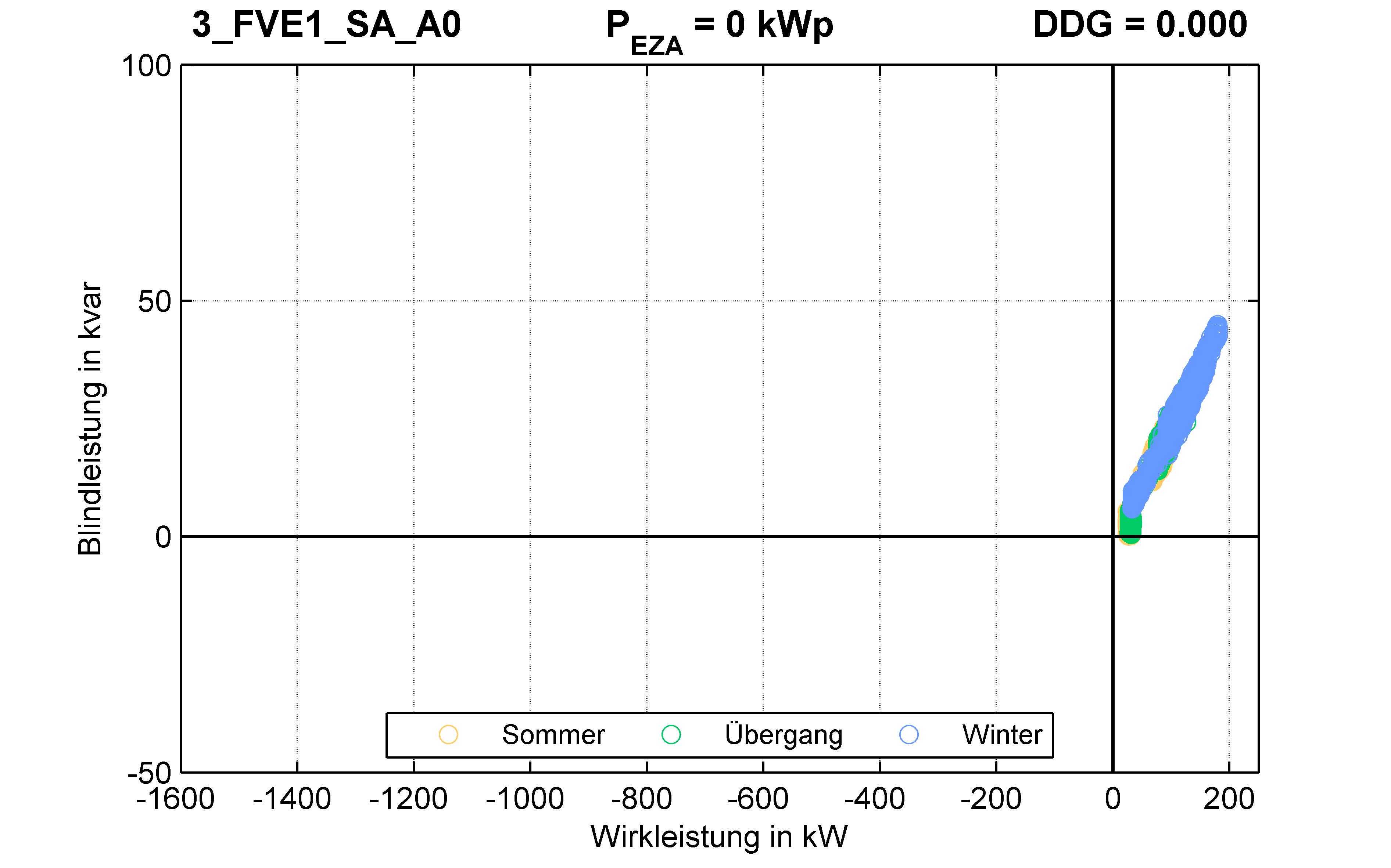 FVE1 | P-Kappung 70% (SA) A0 | PQ-Verhalten