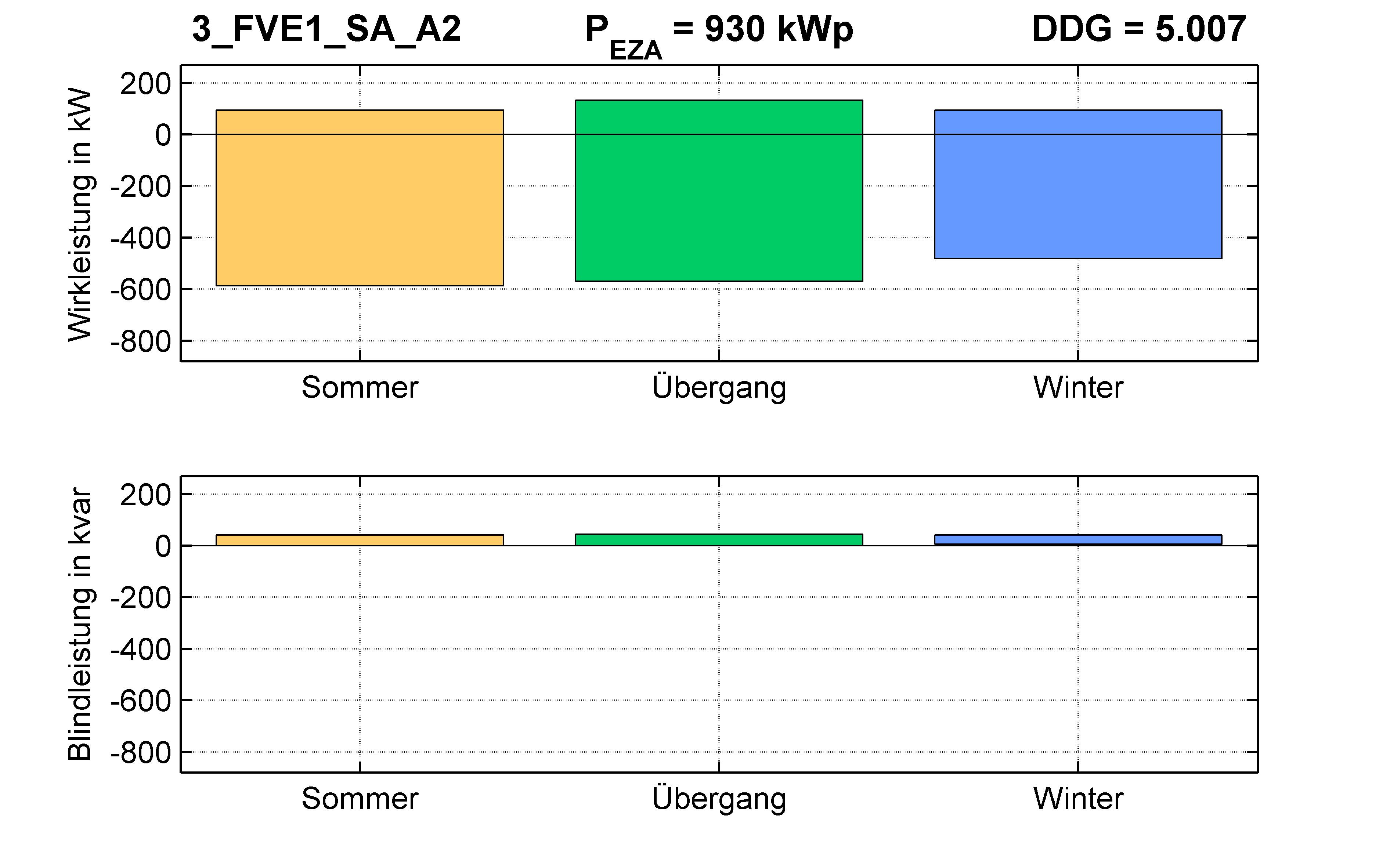 FVE1 | P-Kappung 70% (SA) A2 | PQ-Bilanz