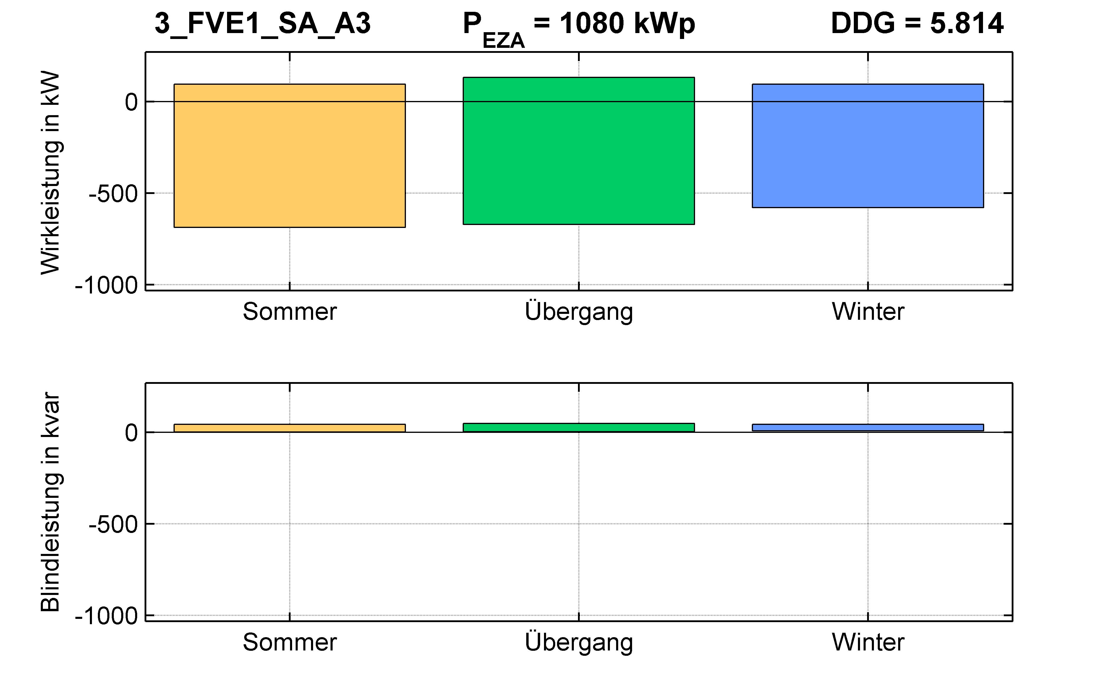 FVE1 | P-Kappung 70% (SA) A3 | PQ-Bilanz