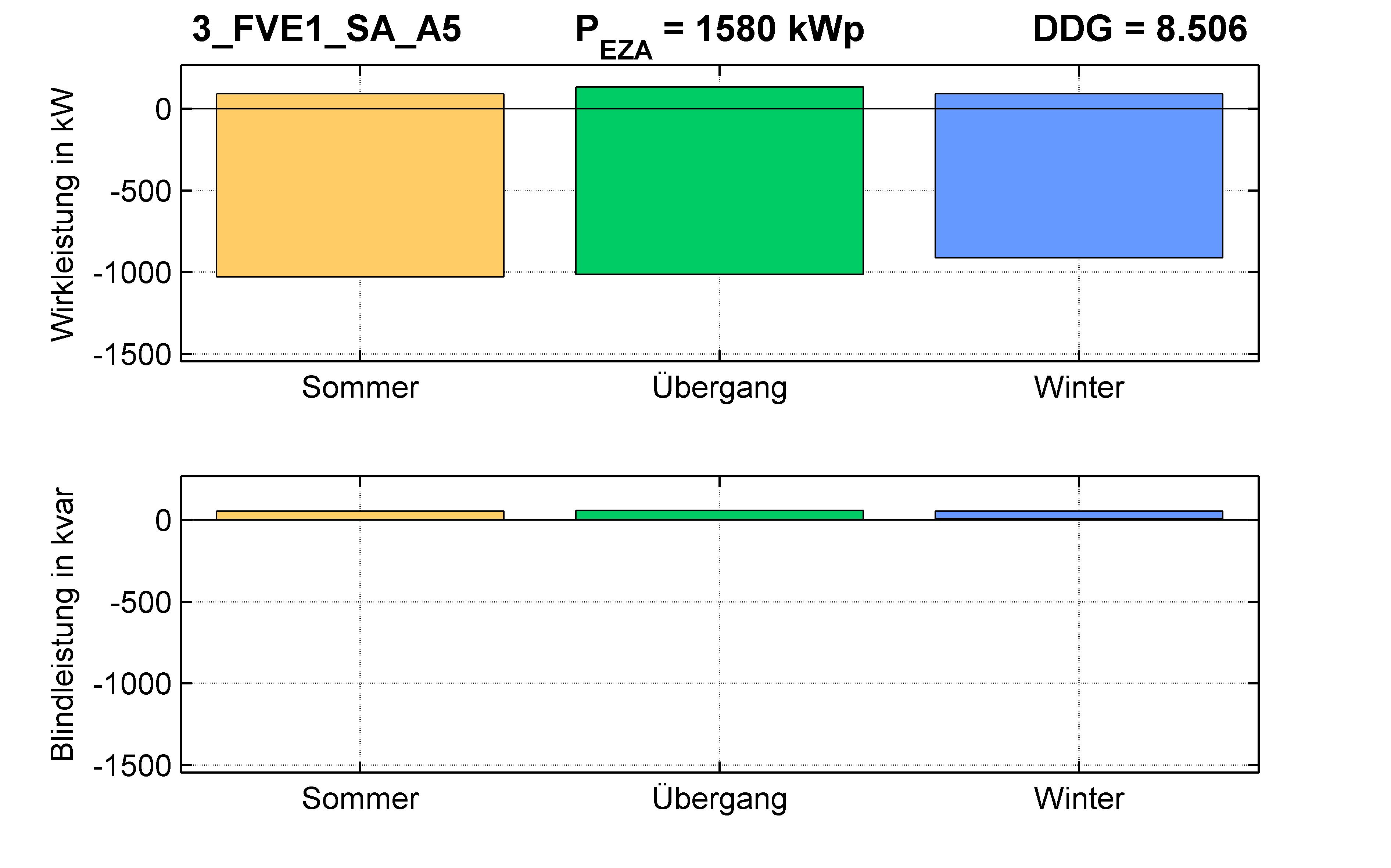 FVE1 | P-Kappung 70% (SA) A5 | PQ-Bilanz