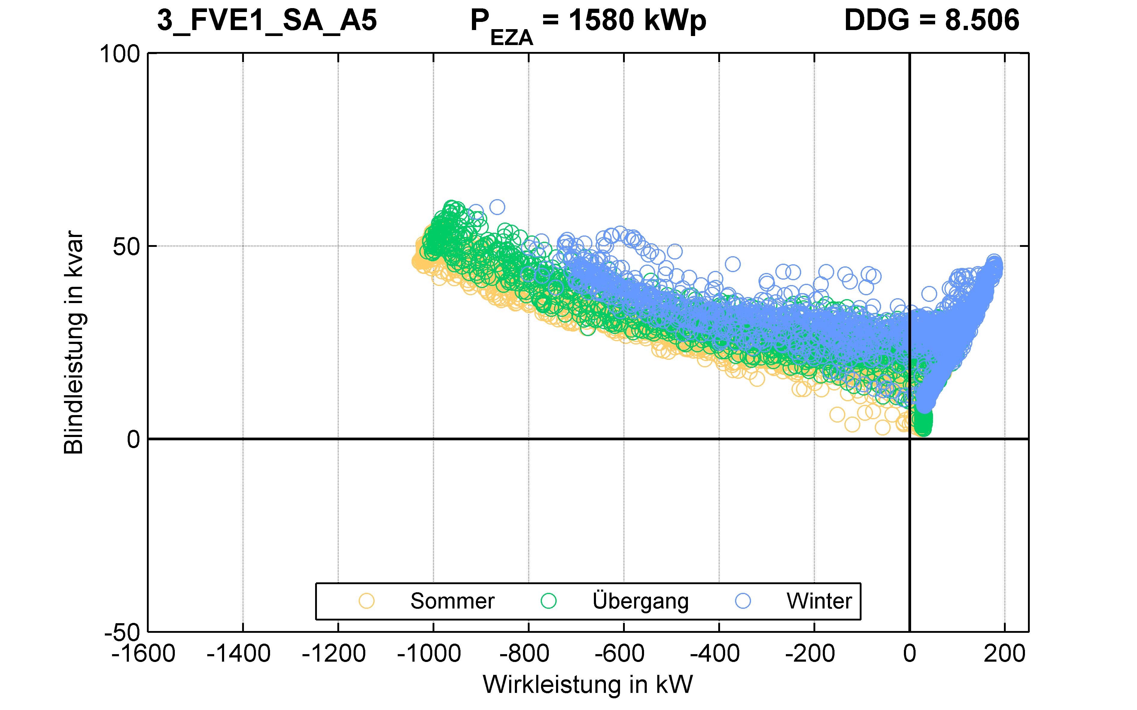 FVE1 | P-Kappung 70% (SA) A5 | PQ-Verhalten