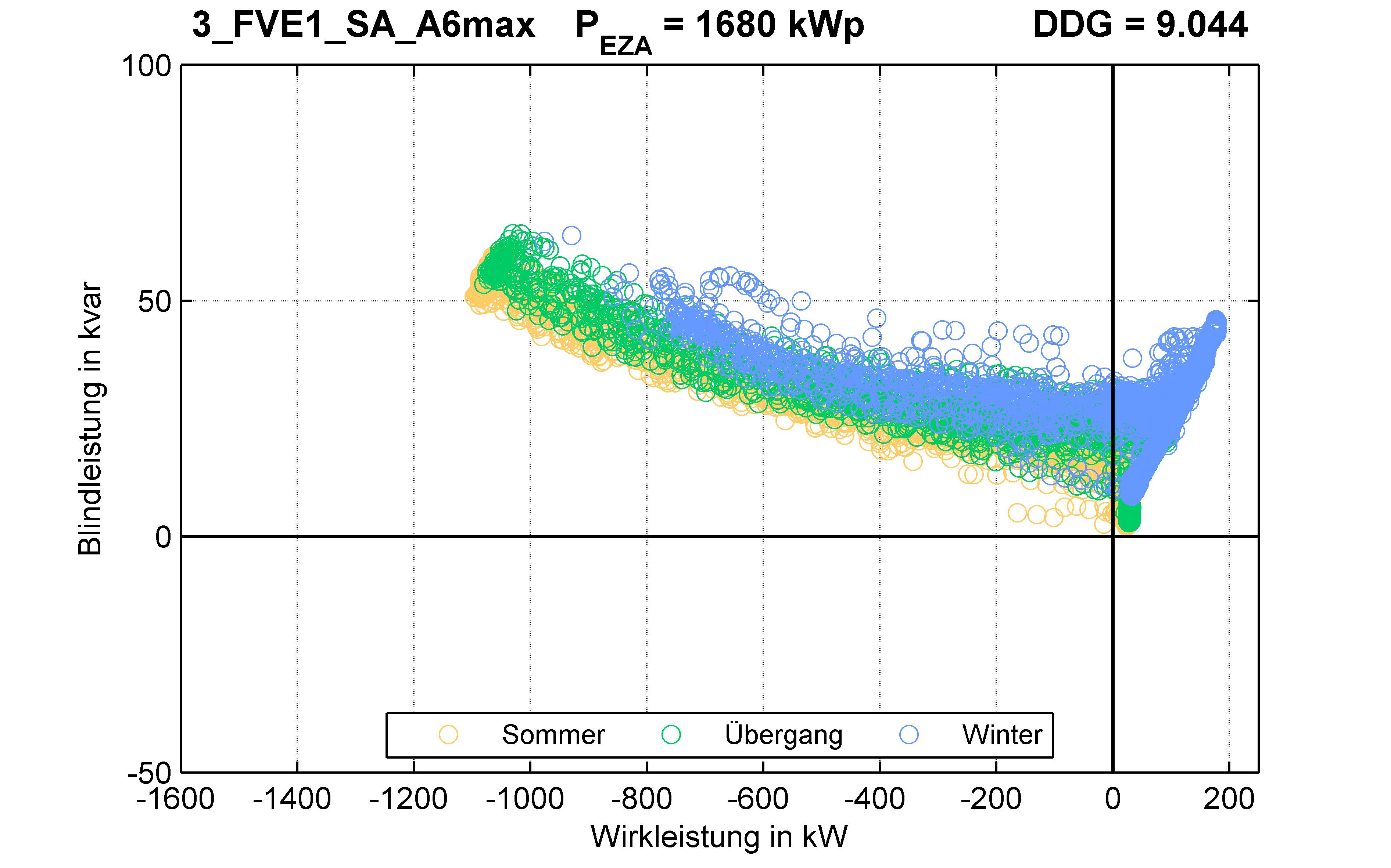 FVE1 | P-Kappung 70% (SA) A6max | PQ-Verhalten