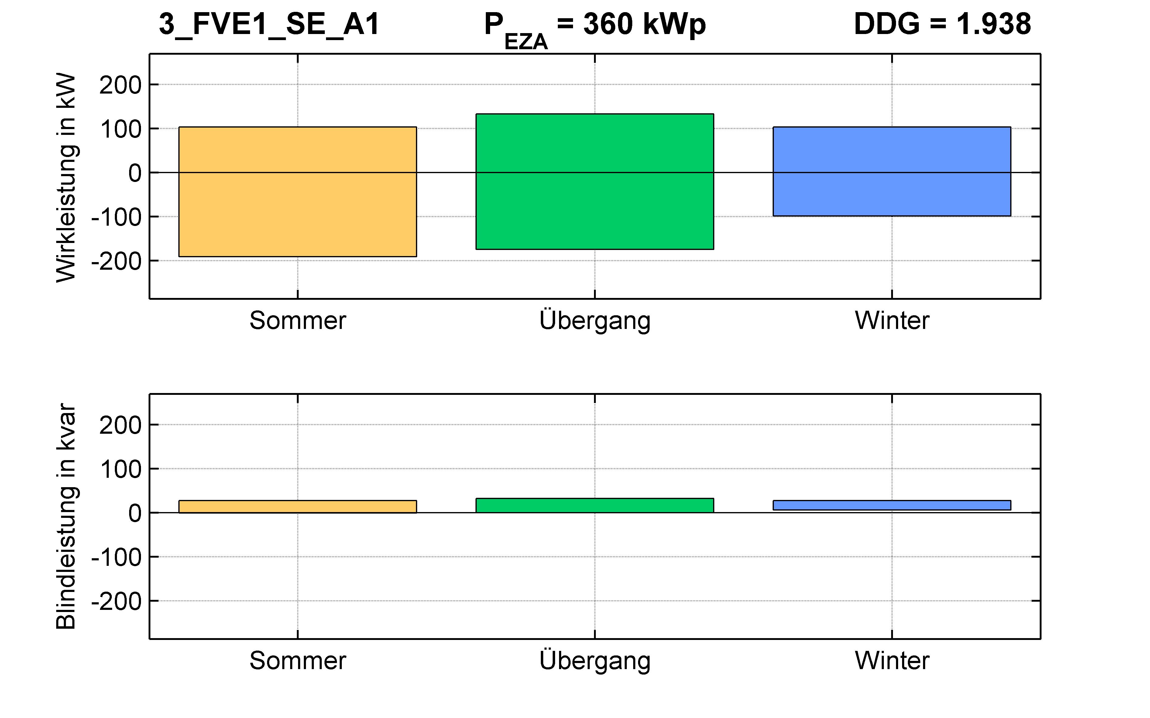 FVE1 | P-Kappung 70% (SE) A1 | PQ-Bilanz