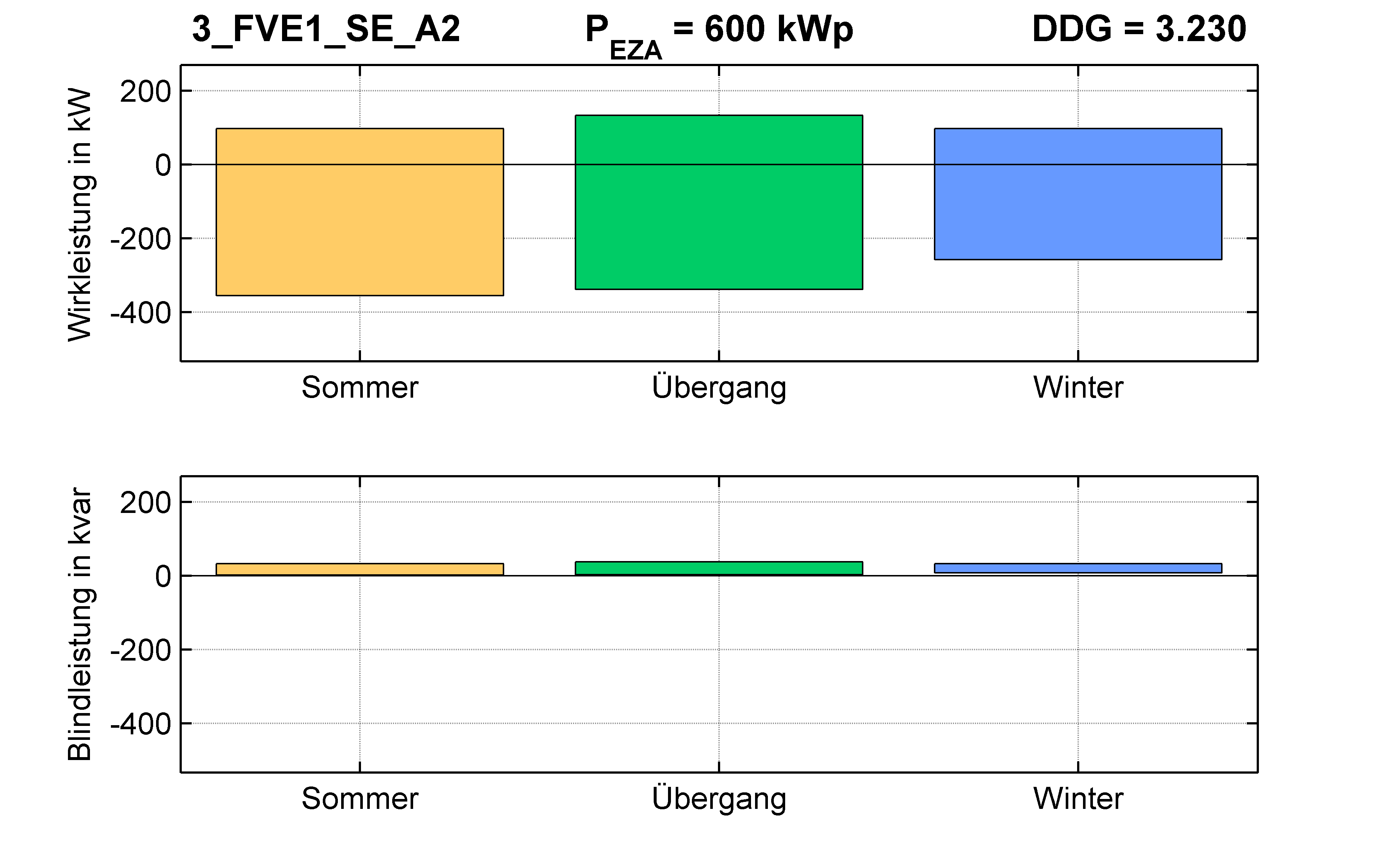 FVE1 | P-Kappung 70% (SE) A2 | PQ-Bilanz