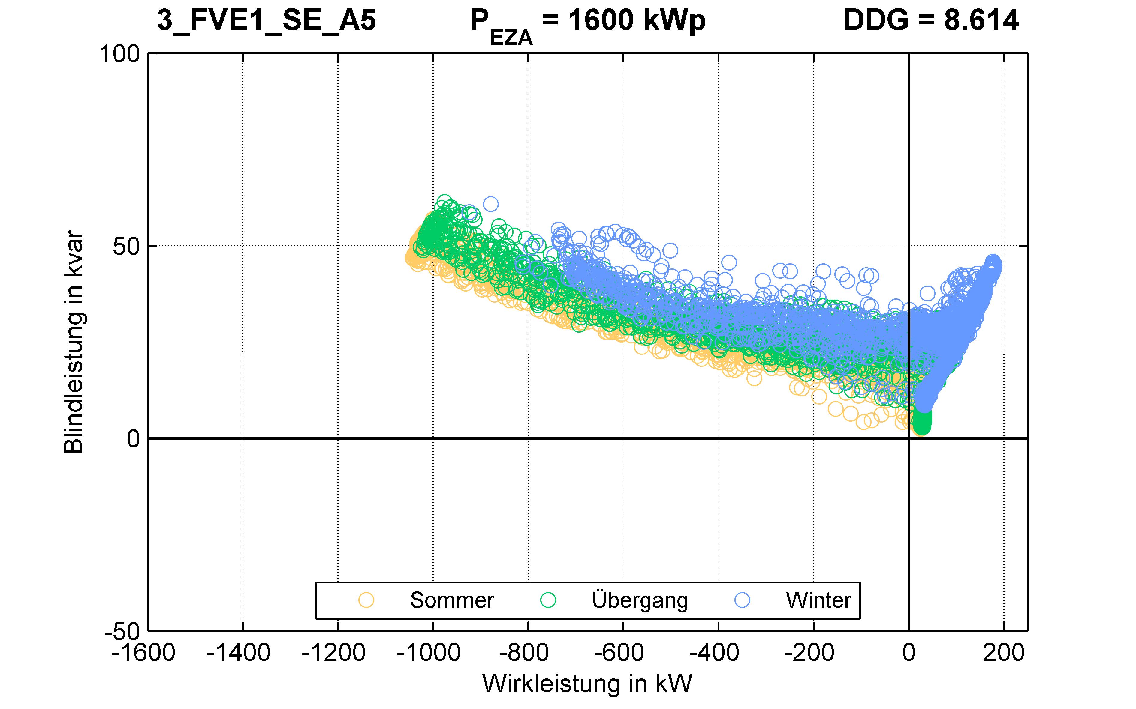 FVE1 | P-Kappung 70% (SE) A5 | PQ-Verhalten