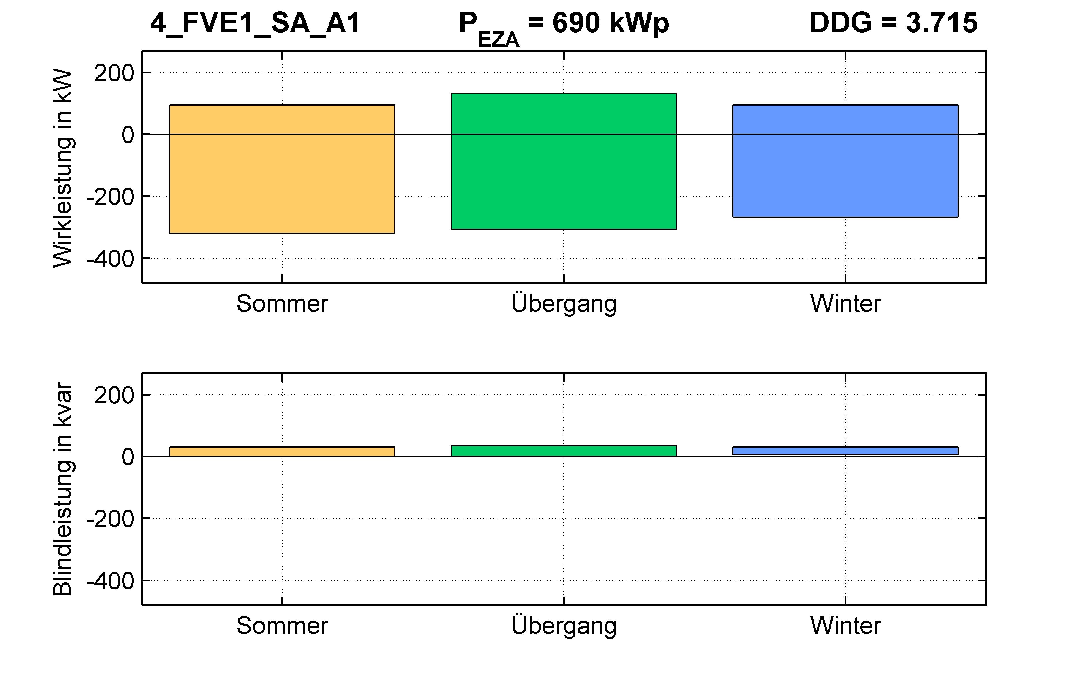 FVE1 | P-Kappung 55% (SA) A1 | PQ-Bilanz