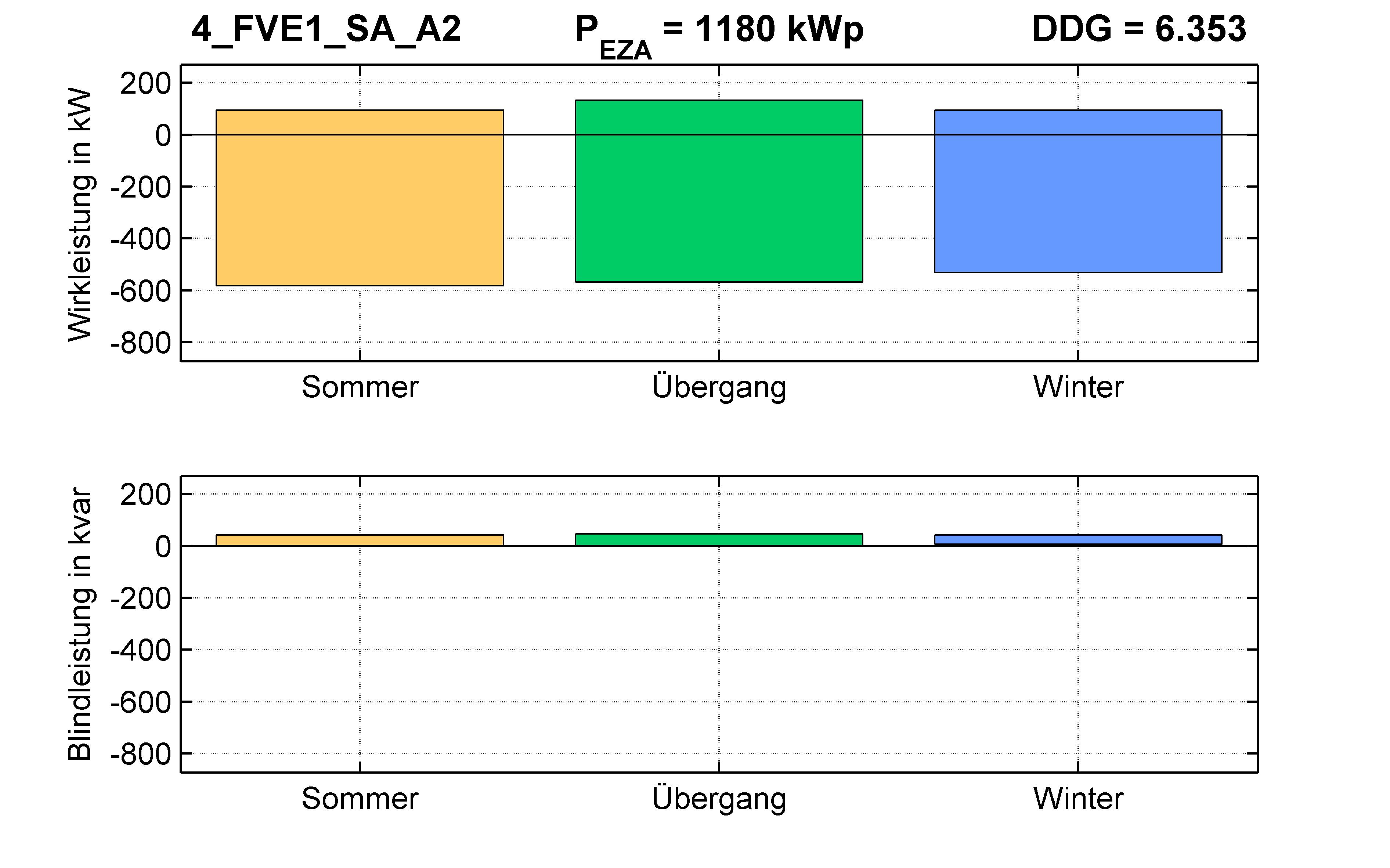 FVE1 | P-Kappung 55% (SA) A2 | PQ-Bilanz
