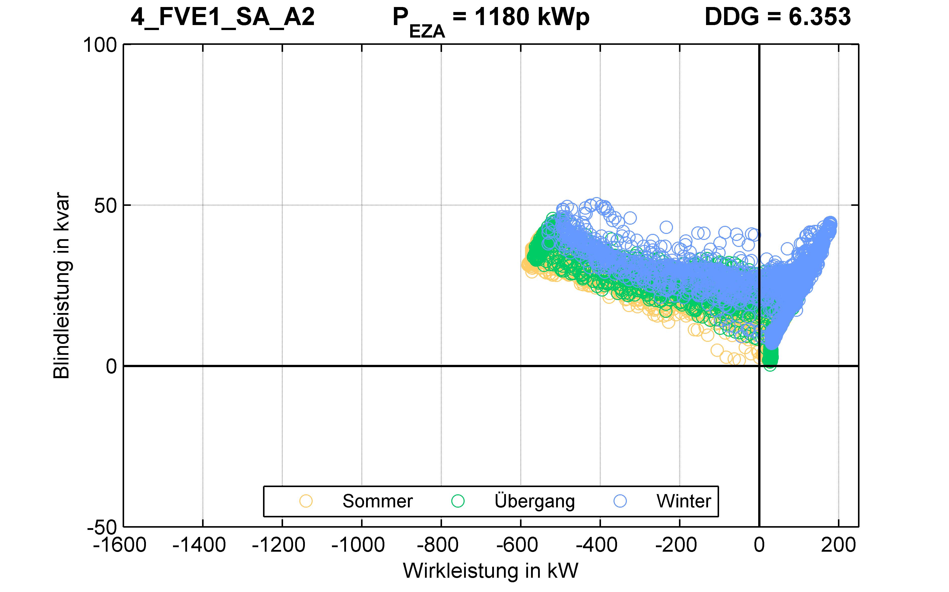FVE1 | P-Kappung 55% (SA) A2 | PQ-Verhalten