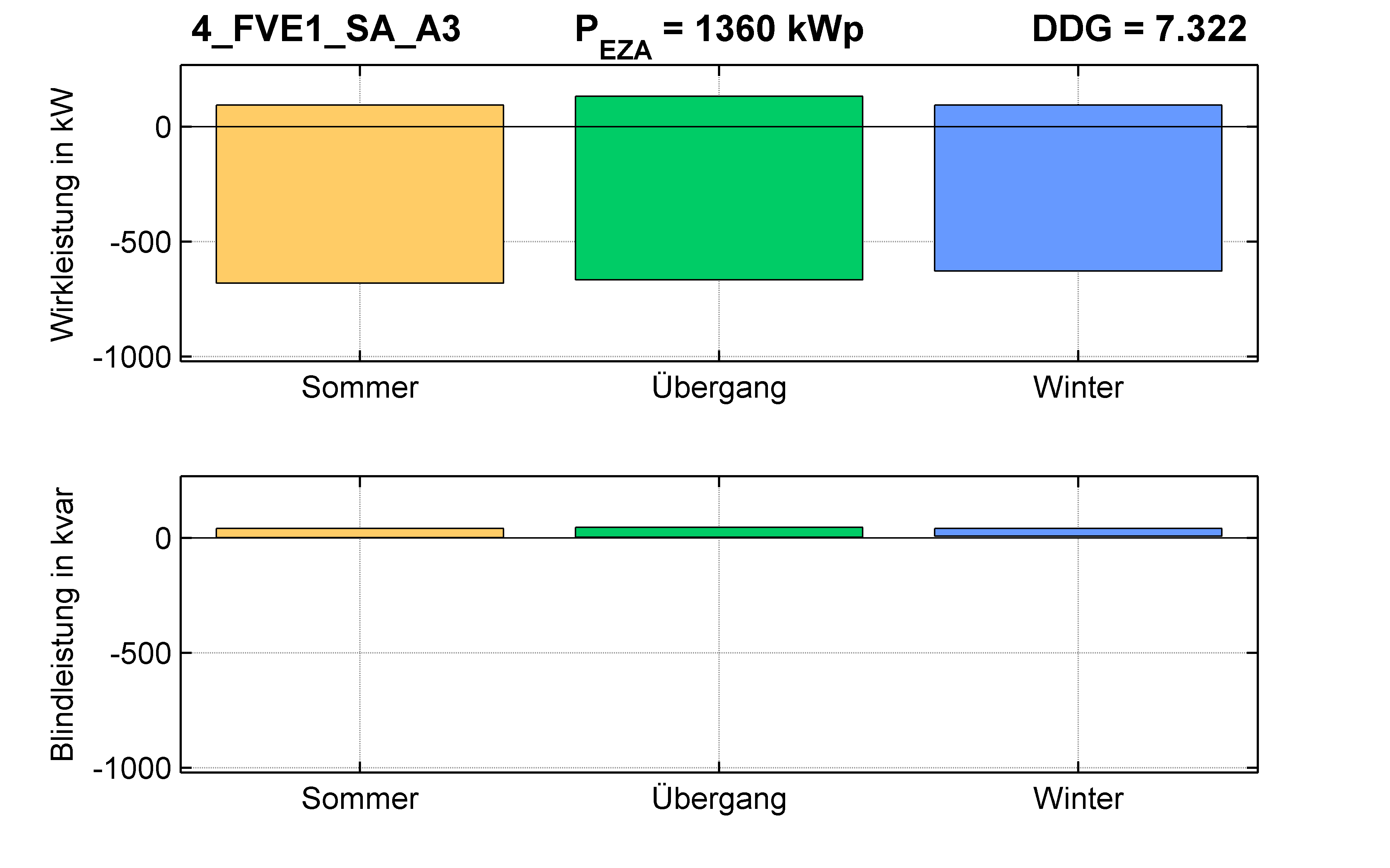 FVE1 | P-Kappung 55% (SA) A3 | PQ-Bilanz