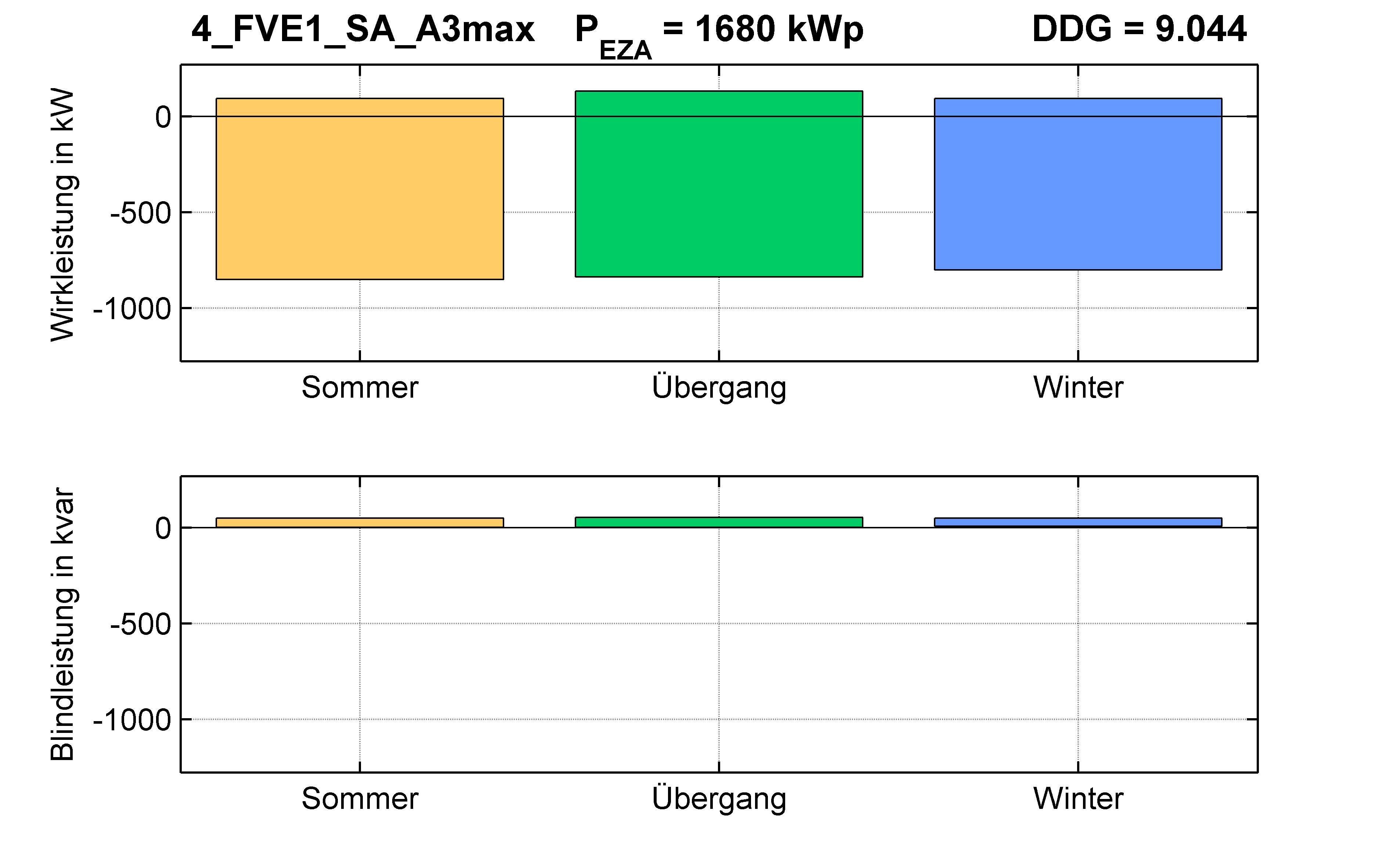 FVE1 | P-Kappung 55% (SA) A3max | PQ-Bilanz