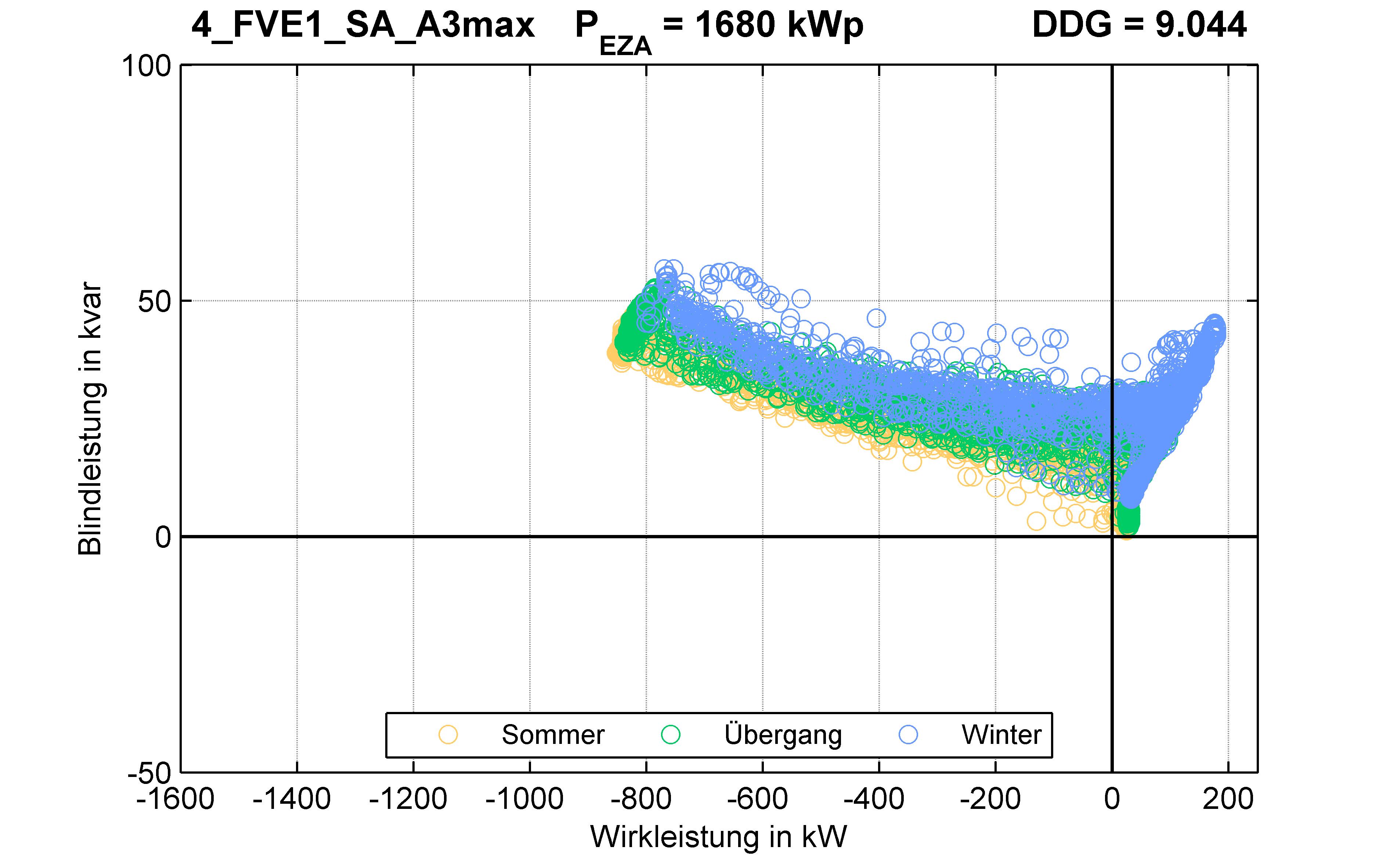 FVE1 | P-Kappung 55% (SA) A3max | PQ-Verhalten