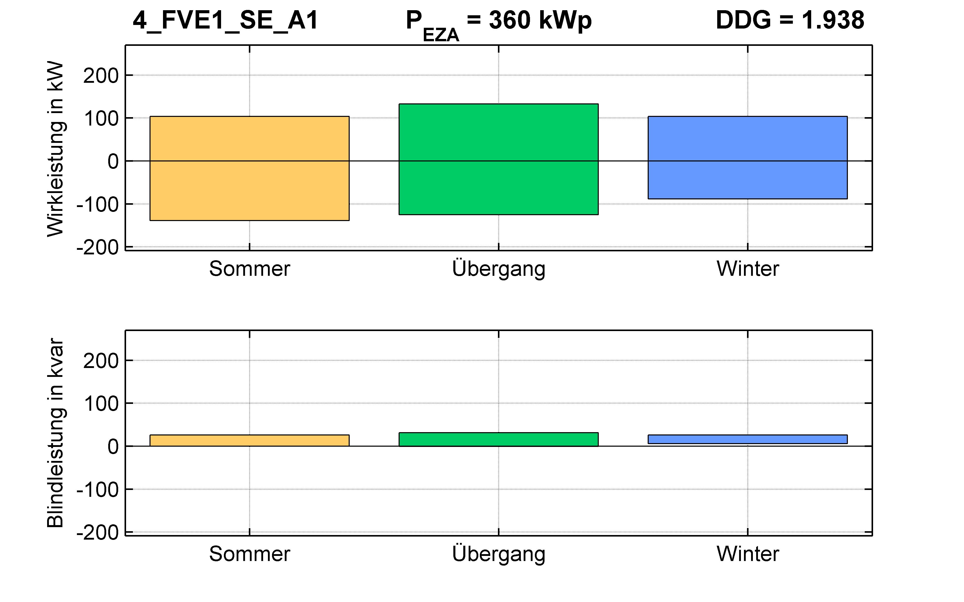 FVE1 | P-Kappung 55% (SE) A1 | PQ-Bilanz