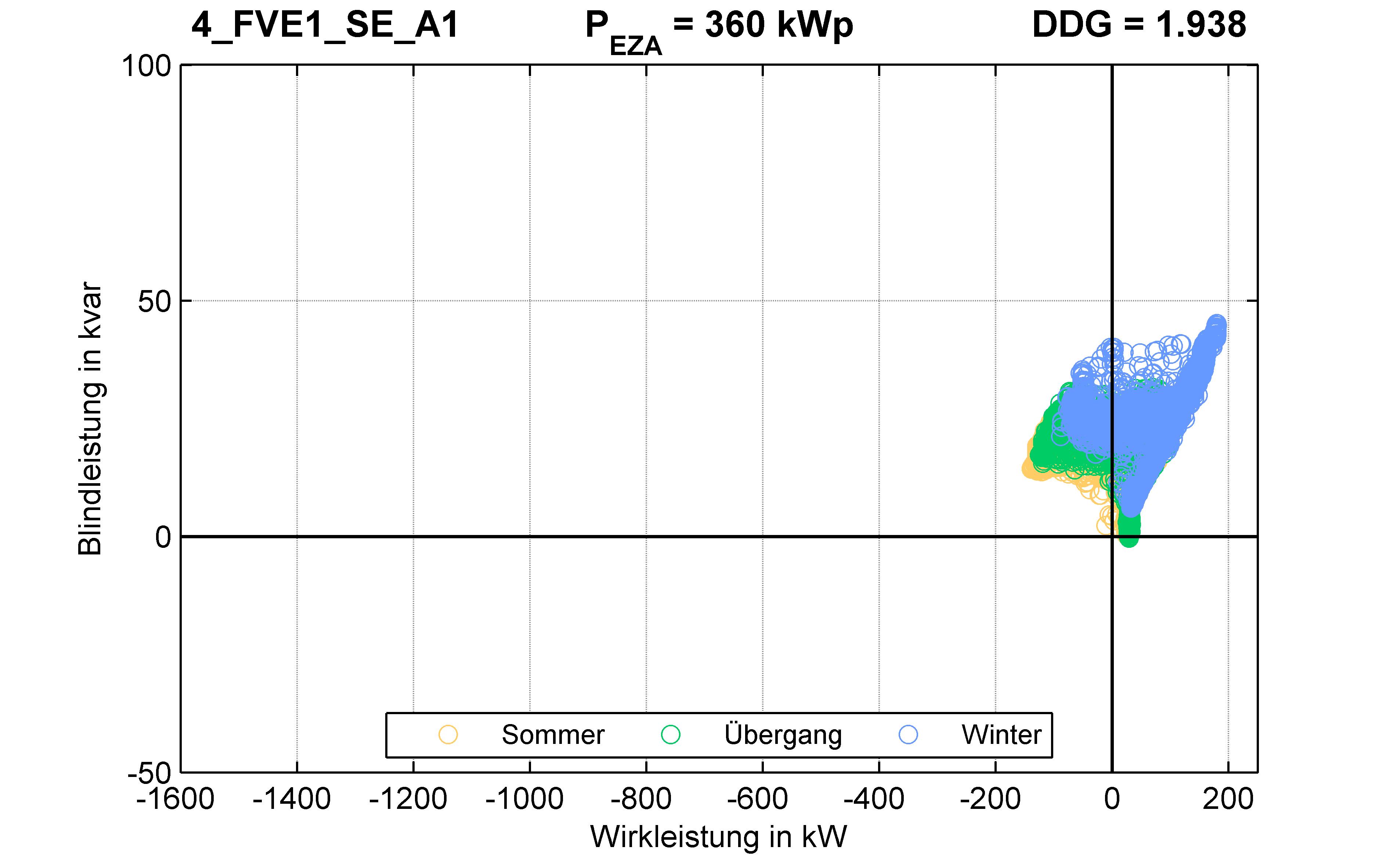 FVE1 | P-Kappung 55% (SE) A1 | PQ-Verhalten