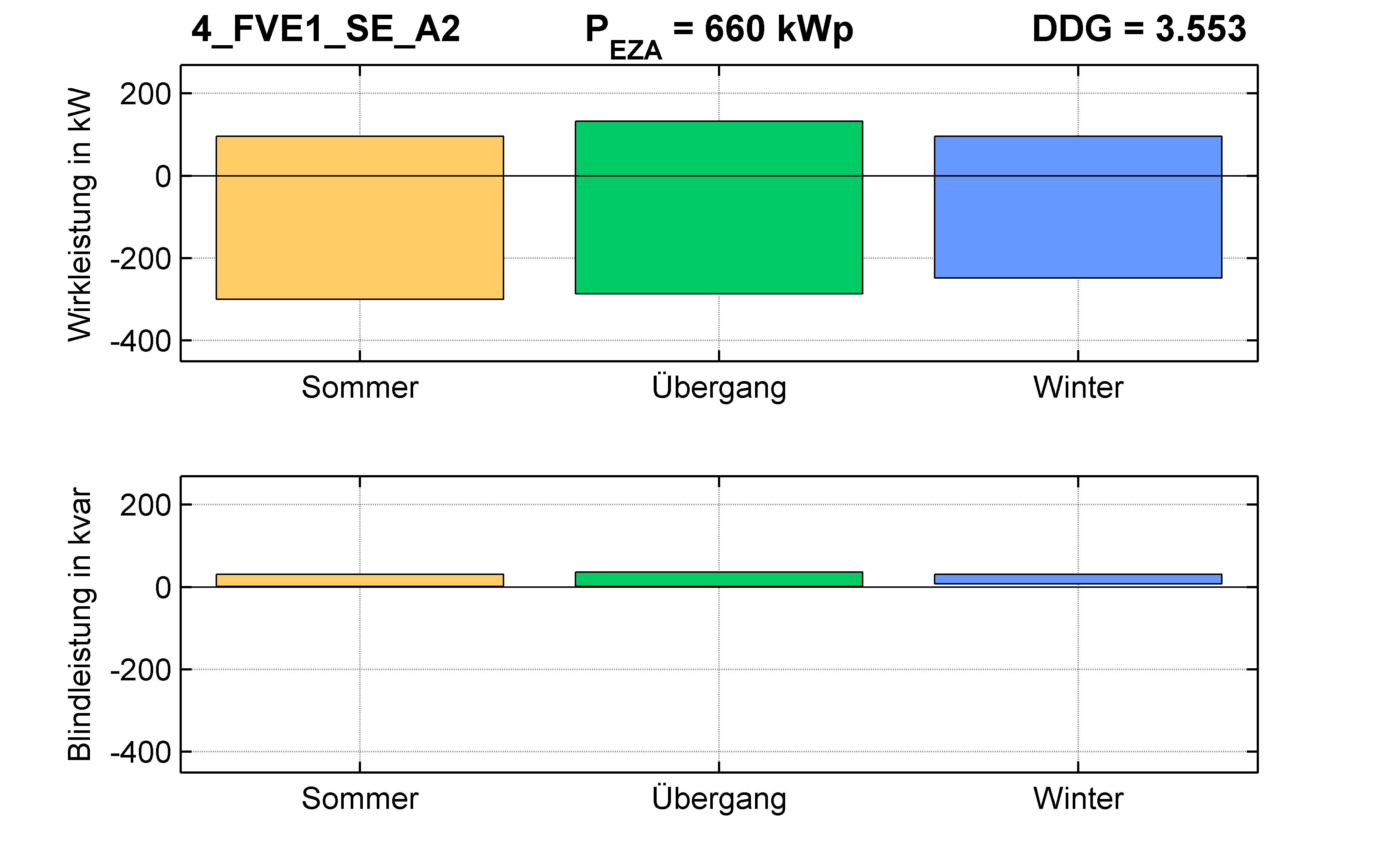 FVE1 | P-Kappung 55% (SE) A2 | PQ-Bilanz