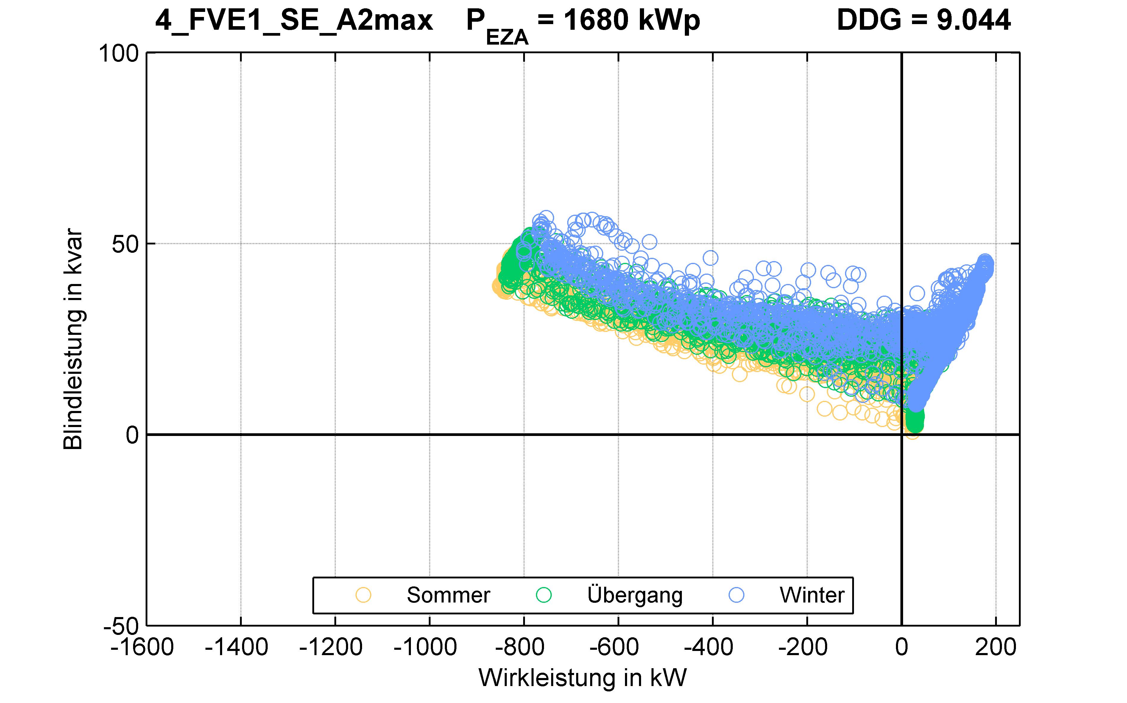 FVE1 | P-Kappung 55% (SE) A2max | PQ-Verhalten