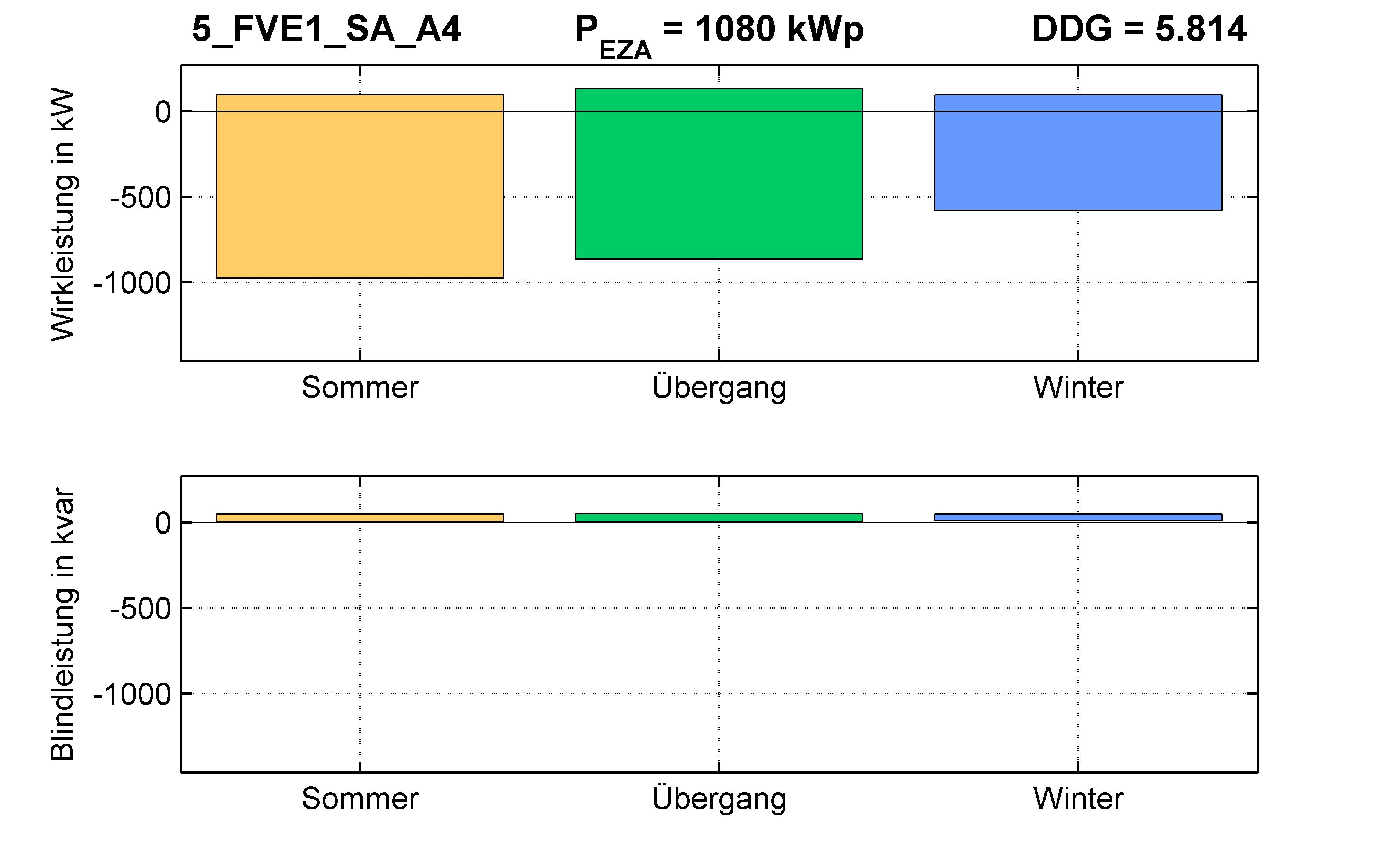 FVE1 | STATION (SA) A4 | PQ-Bilanz