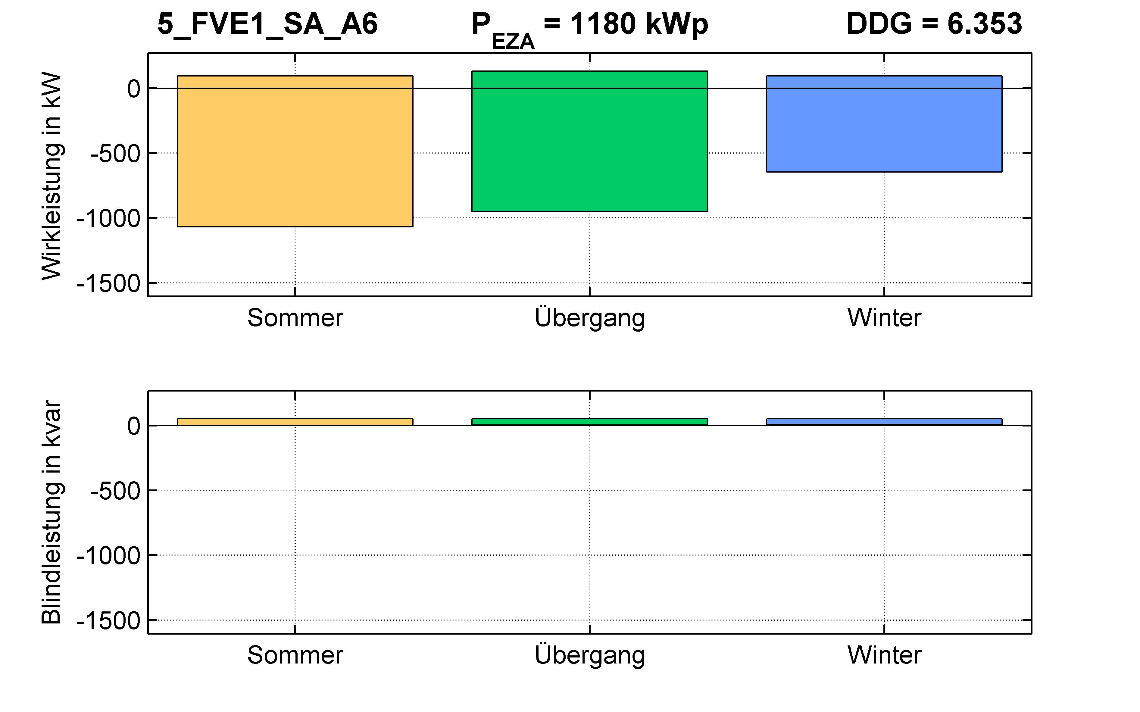 FVE1 | STATION (SA) A6 | PQ-Bilanz